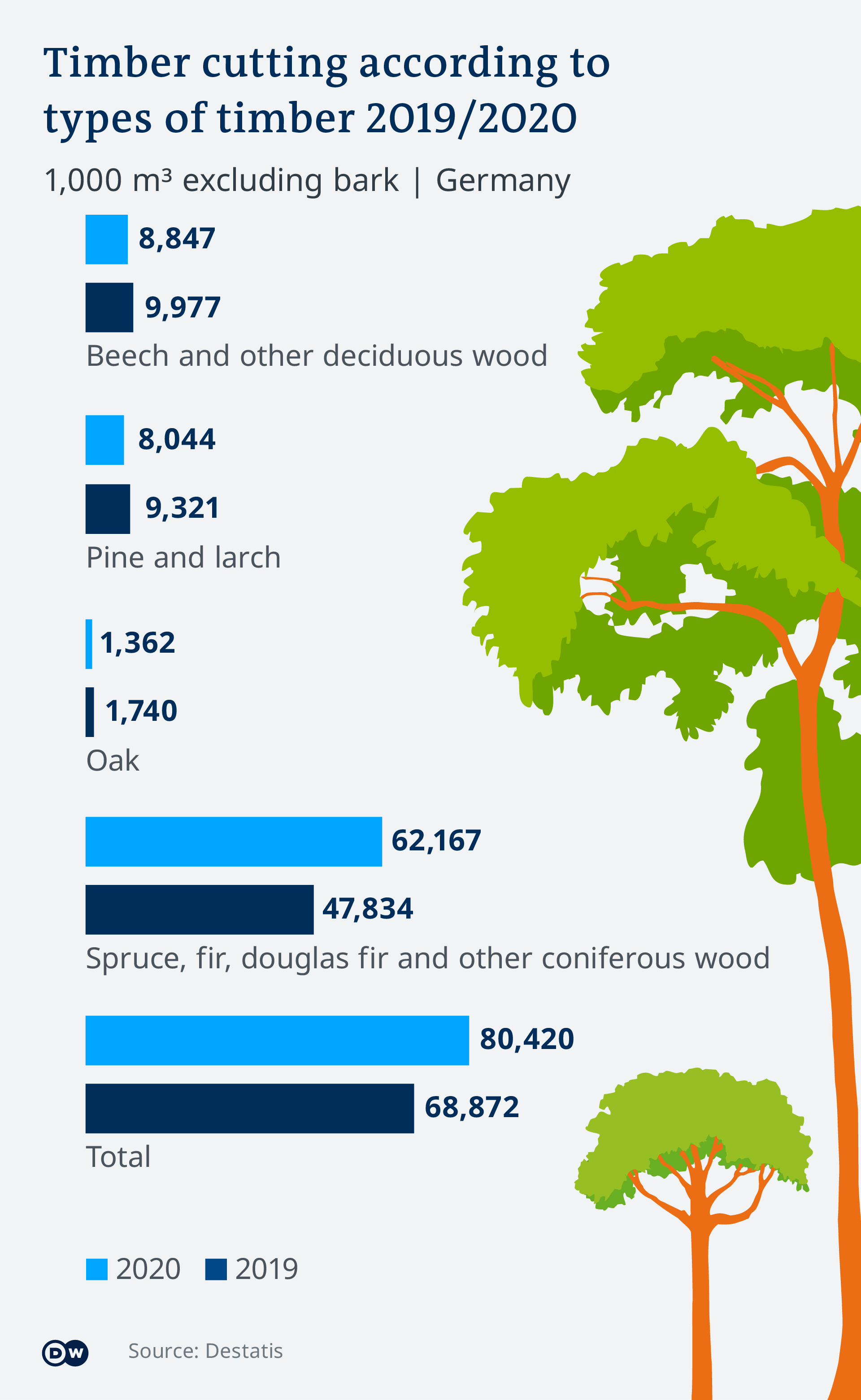 Infografik Timber cutting Germany EN