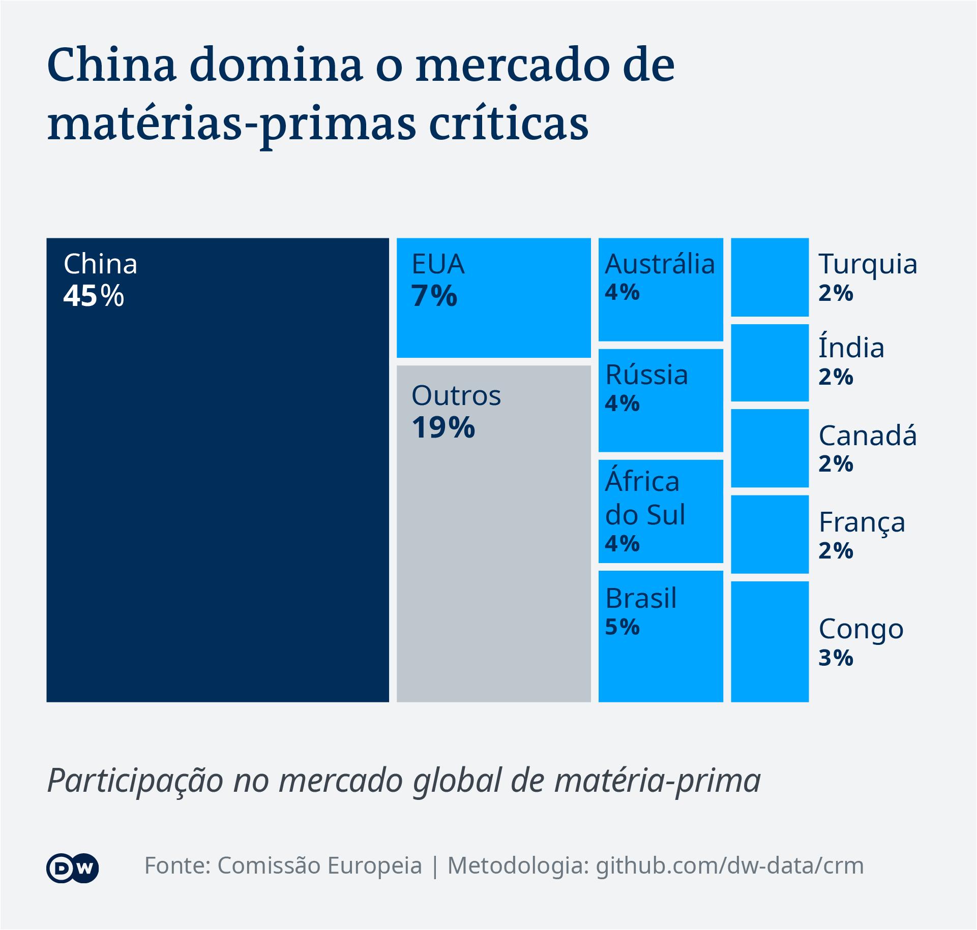 Data visualization: China dominates the critical raw materials market - Portuguese (Brazil)