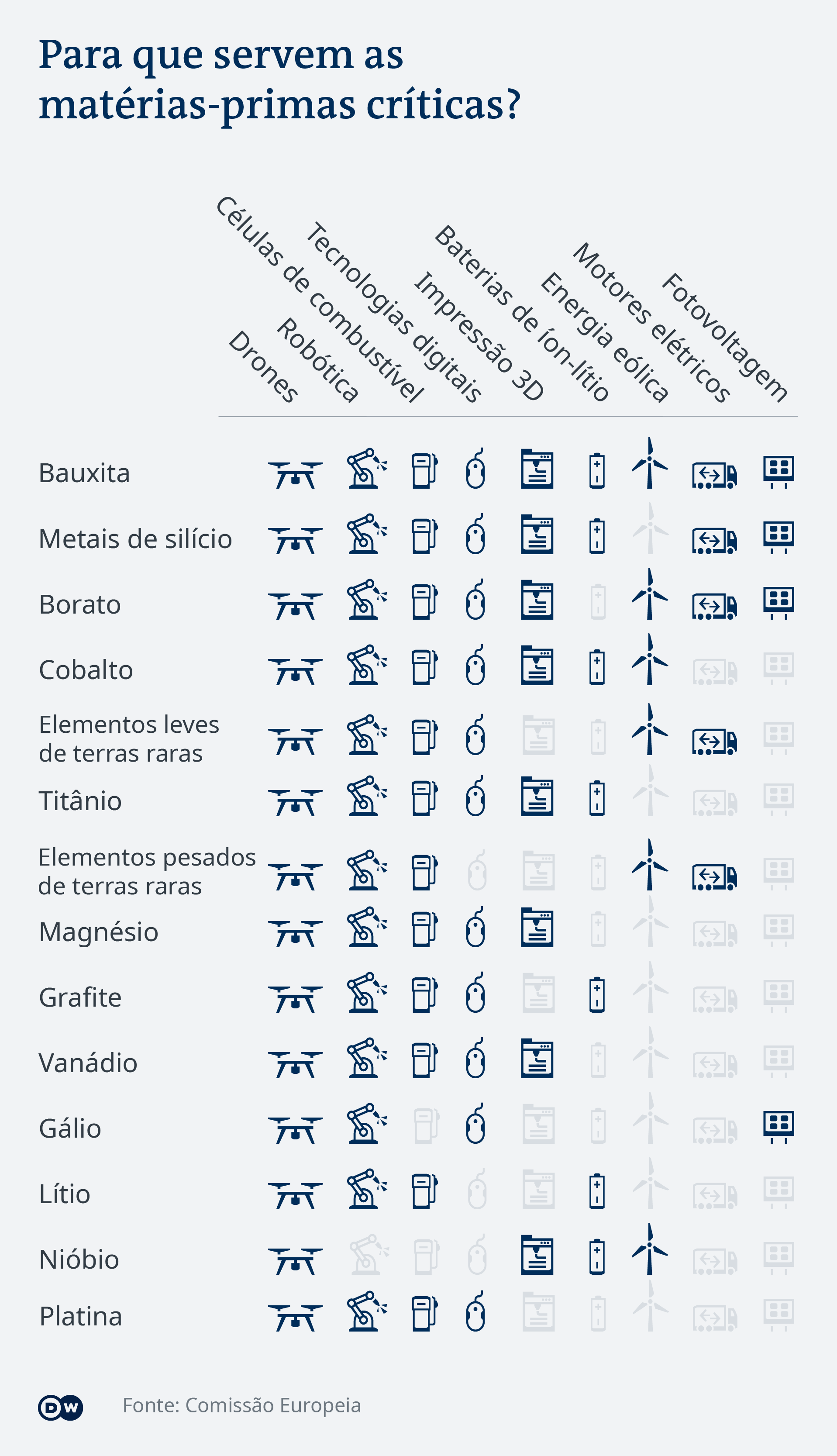 Data visualization: What are critical raw materials good for? - Portuguese (Brazil)