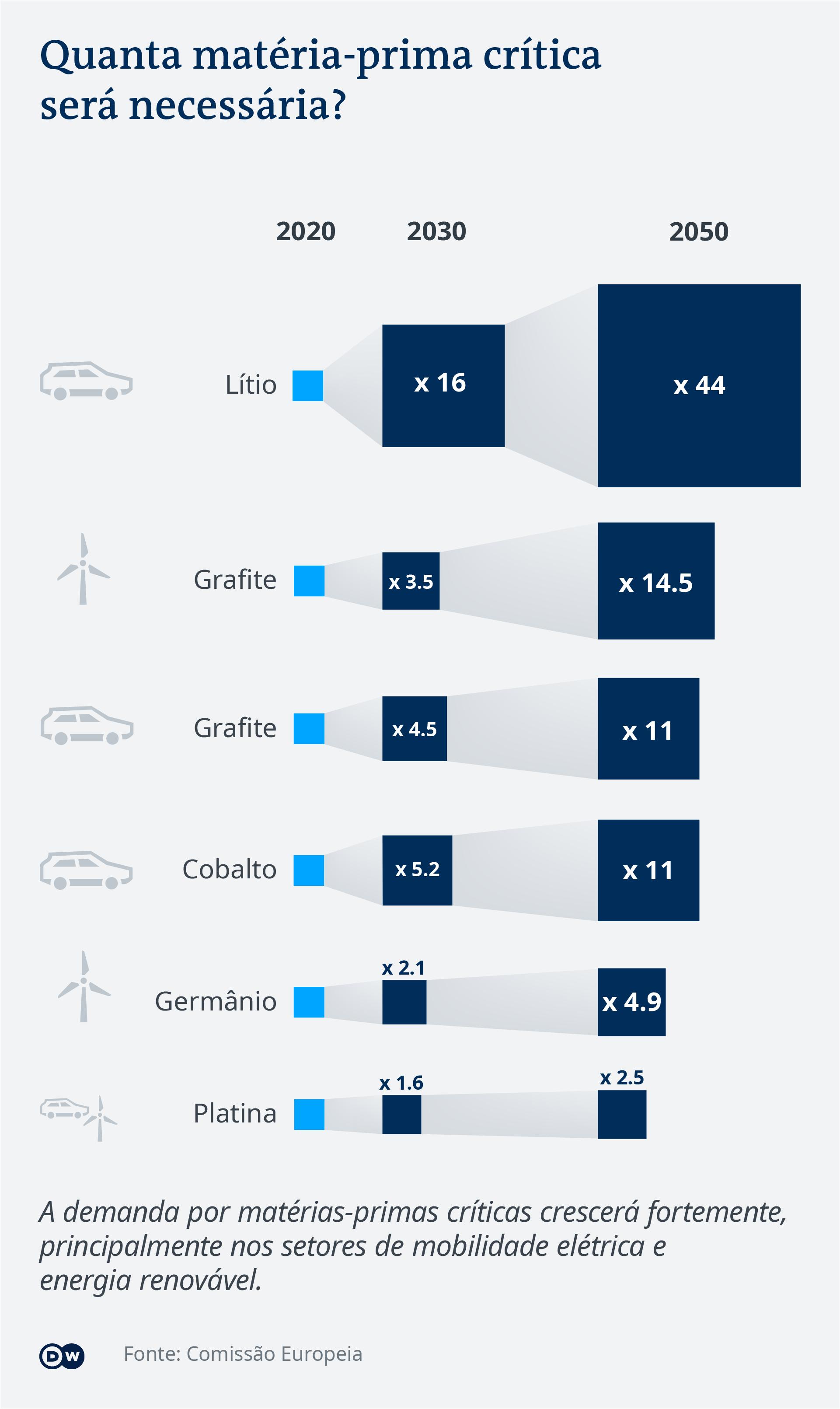 Data visualization: Future demand of critical raw materials - Portuguese (Brazil)