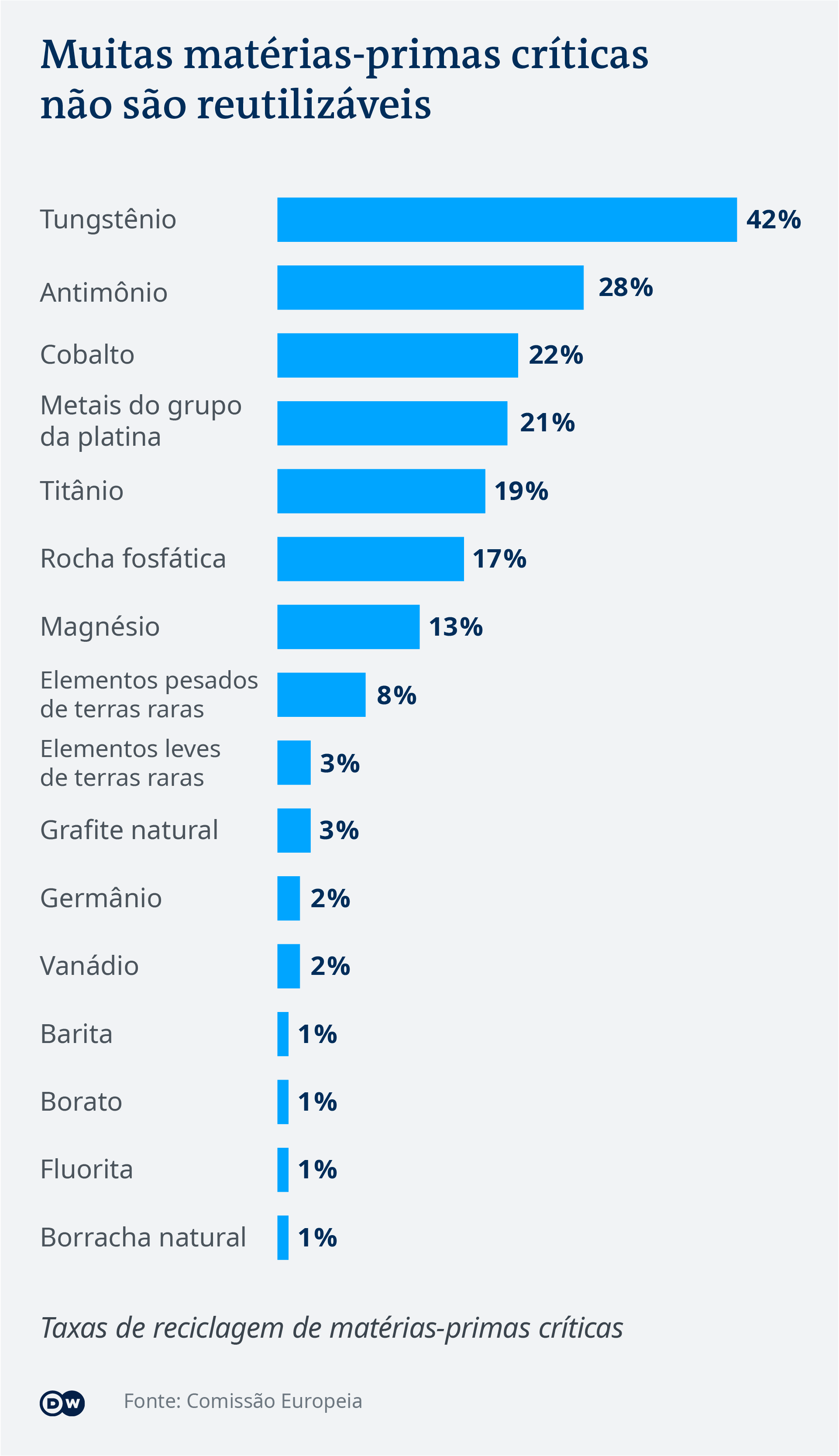 Data visualization: Recycling rates of selected critical raw materials - Portuguese (Brazil)