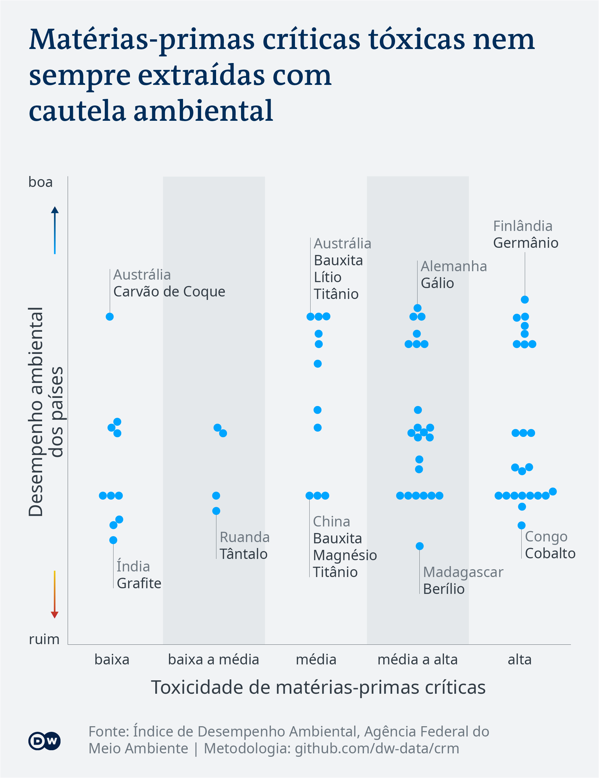 Data visualization: Toxicity of critical raw materials - Portuguese (Brazil)