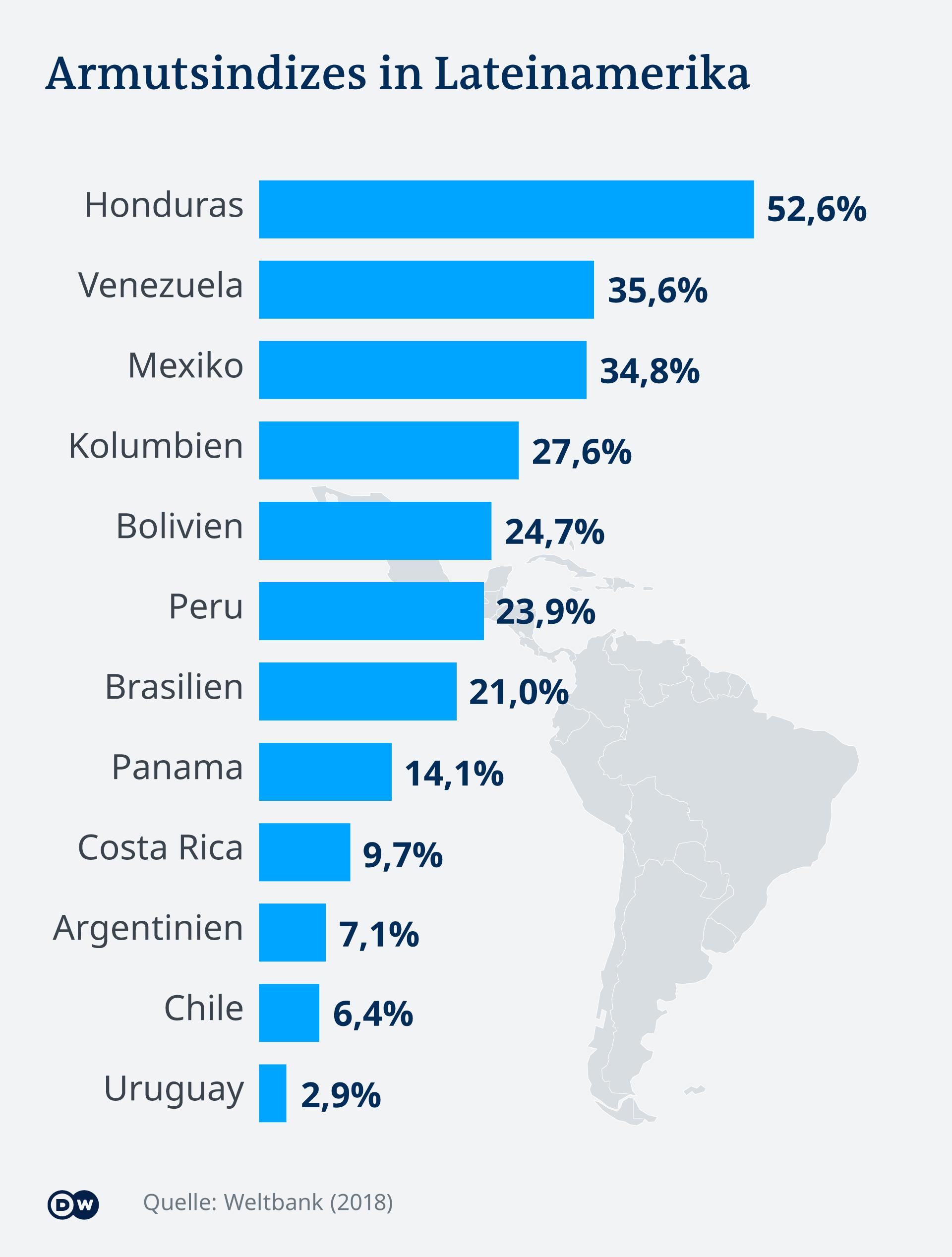 Nach Uruguay (2,9 %) hat Chile (6,4 %) die niedrigste Armutsquote der aufgeführten Länder, die höchste hat Honduras (52,6 %)