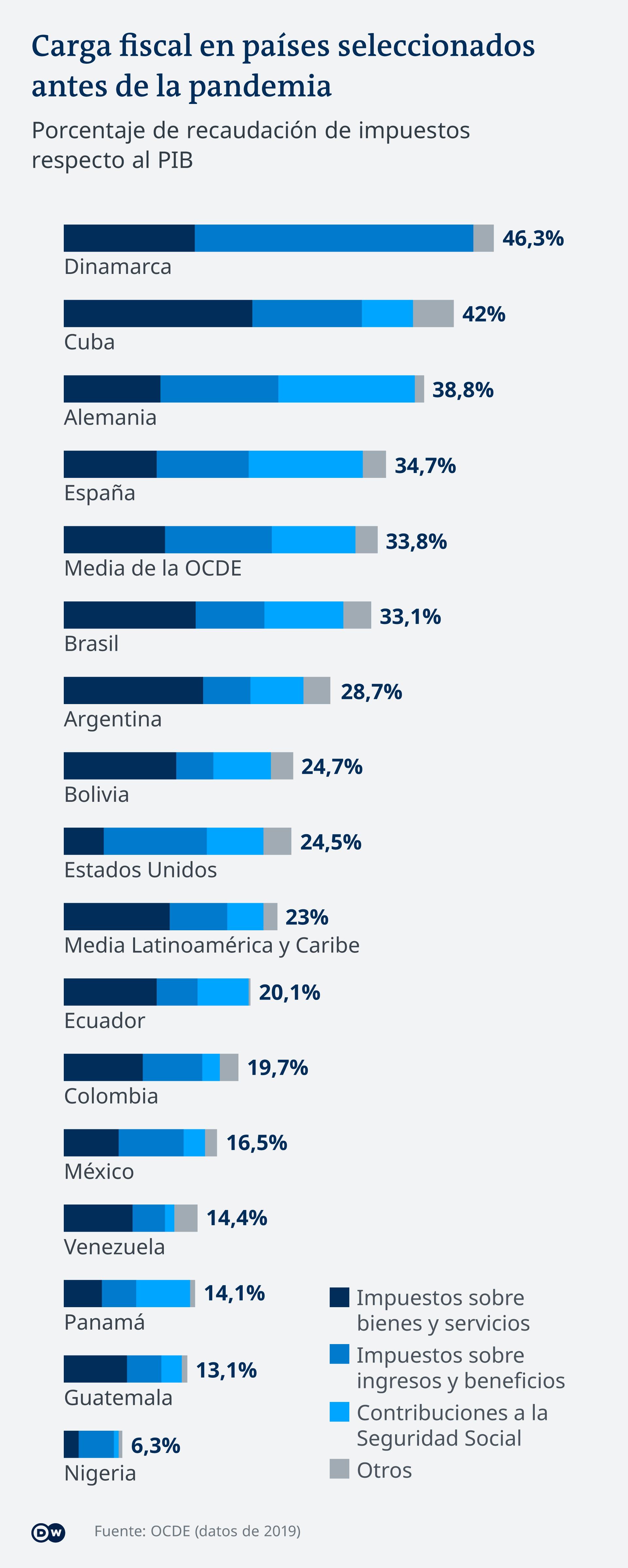 Infografik Steuerbelastungen vor der Pandemie Länderauswahl ES