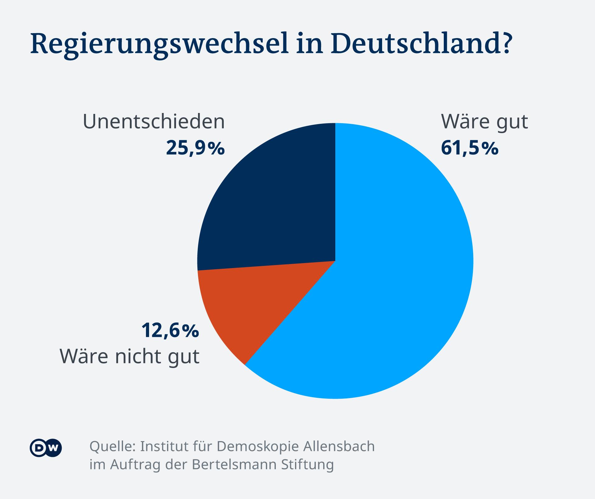 Rezultati ankete o želji za promjenom u Njemačkoj