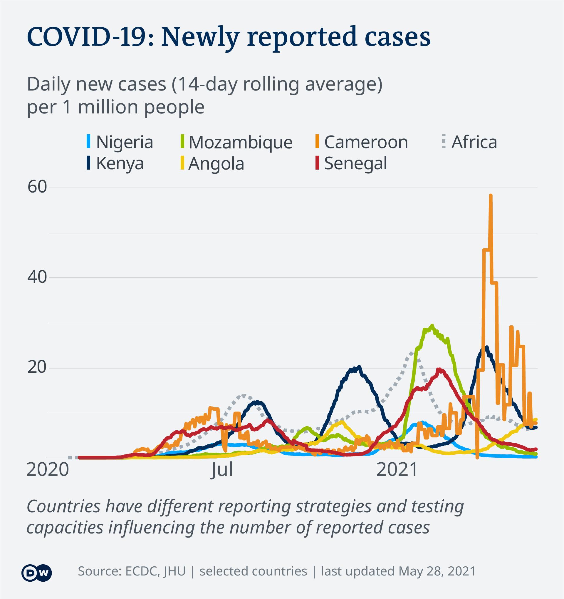 Data visualization COVID-19 New Cases Per Capita – 2021-05-28 – Africa - English