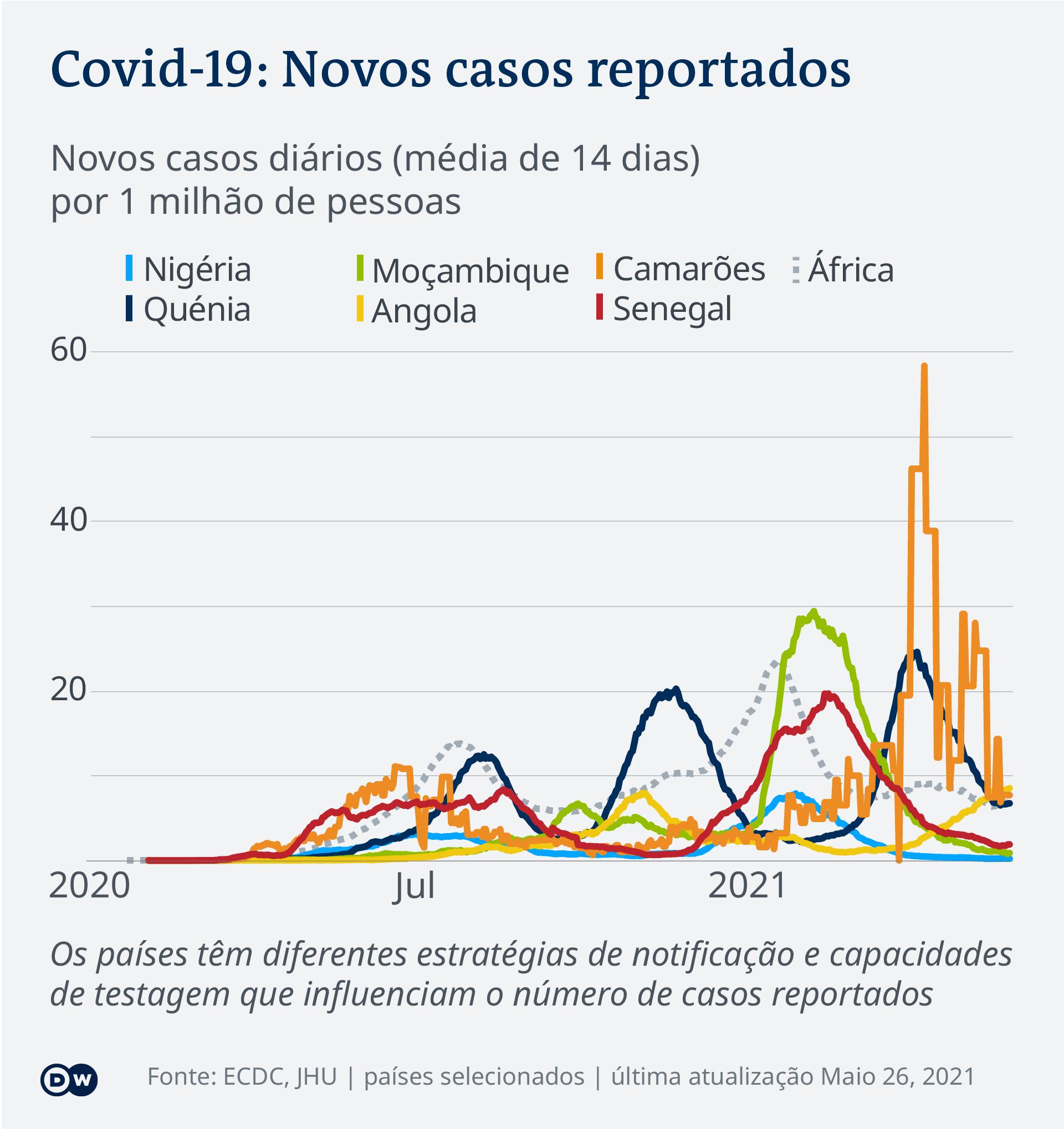 Data visualization COVID-19 New Cases Per Capita – 2021-05-26 – Africa - Portuguese (Africa)