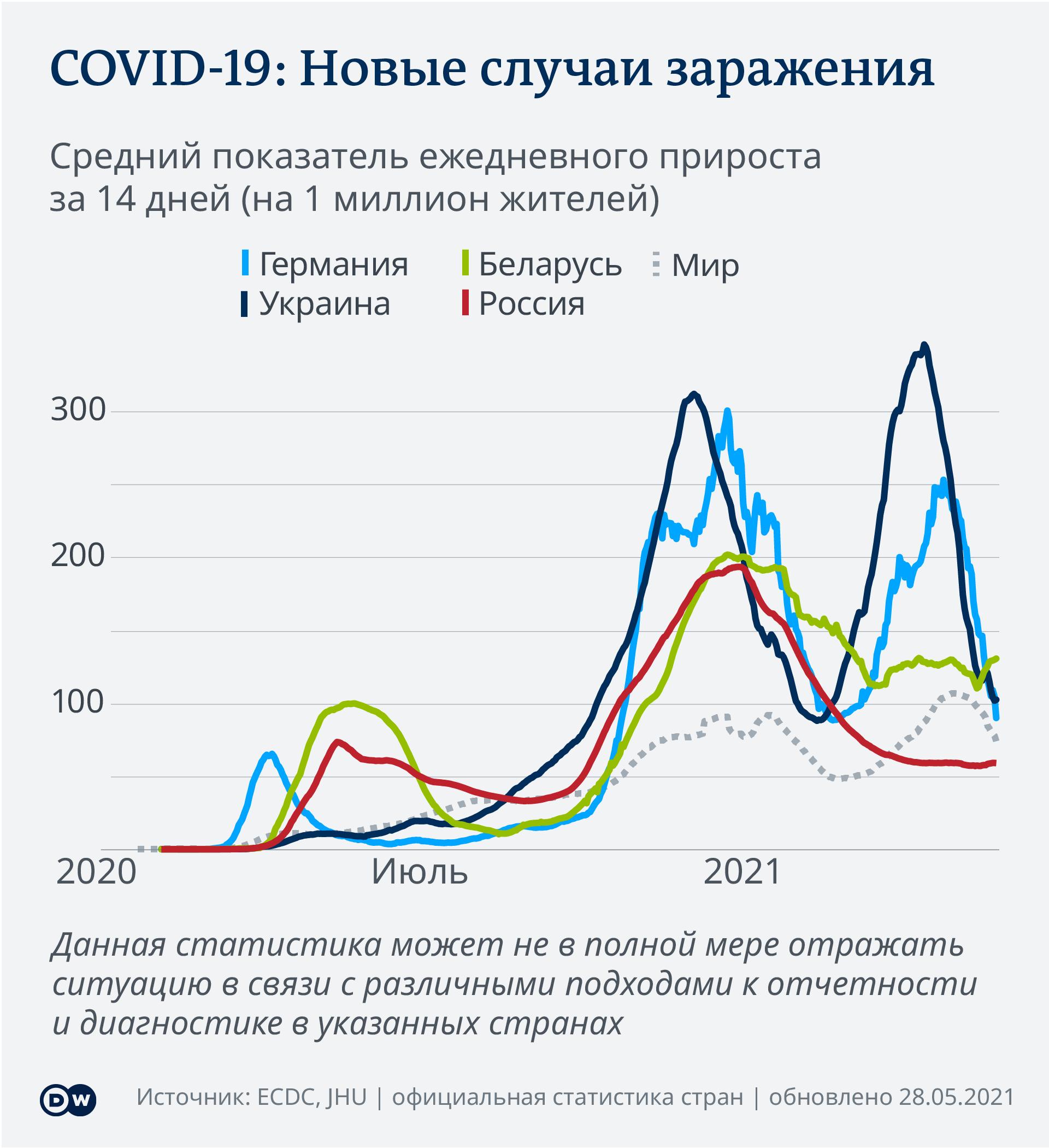 Новые случаи заражения коронавирусом за 14 дней на 1 млн жителей Германии, России, Беларуси, Украины, мира - инфографика