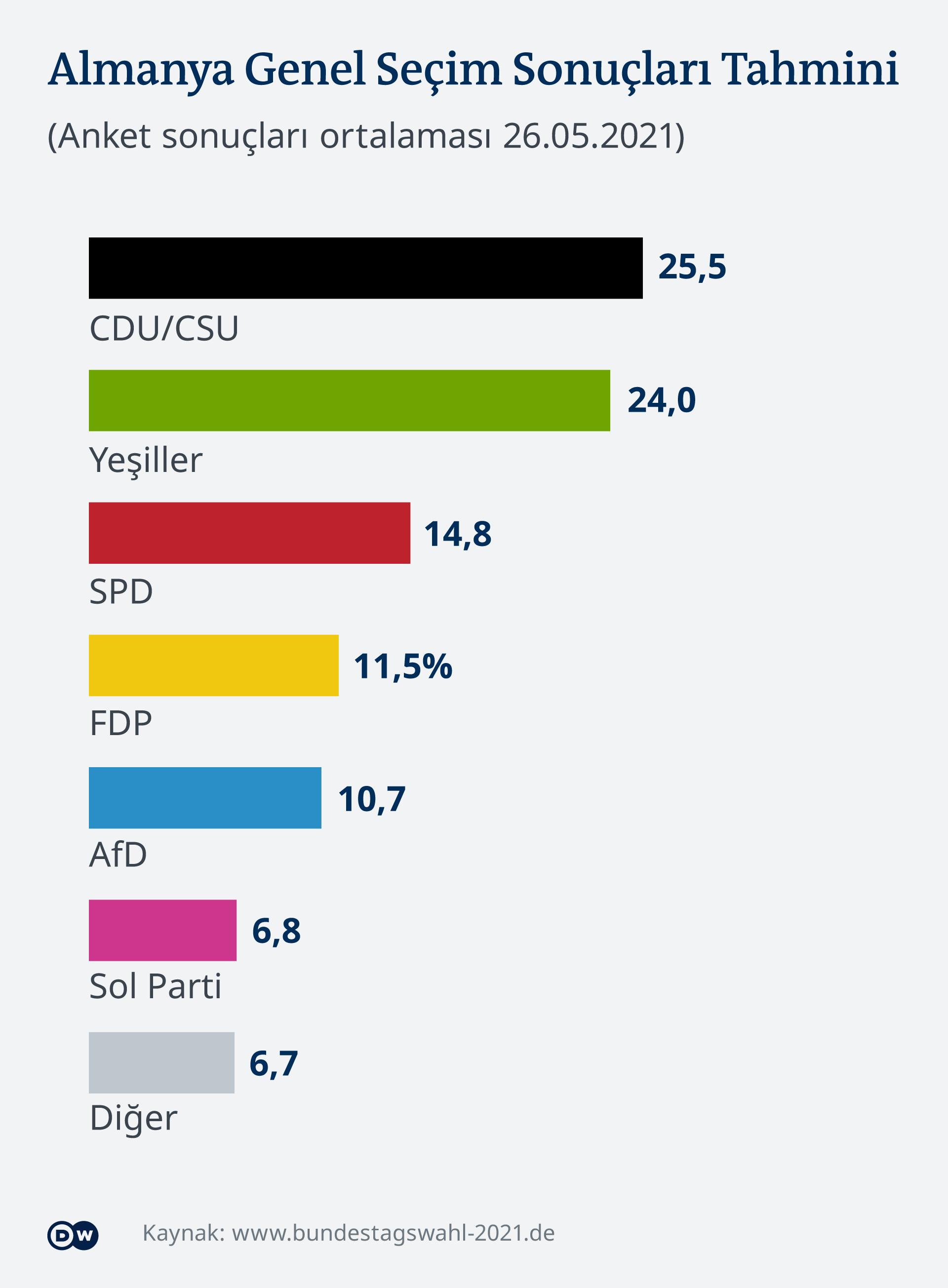 Infografik Umfrage-Mittelwert zur Bundestagswahl 2021 TR