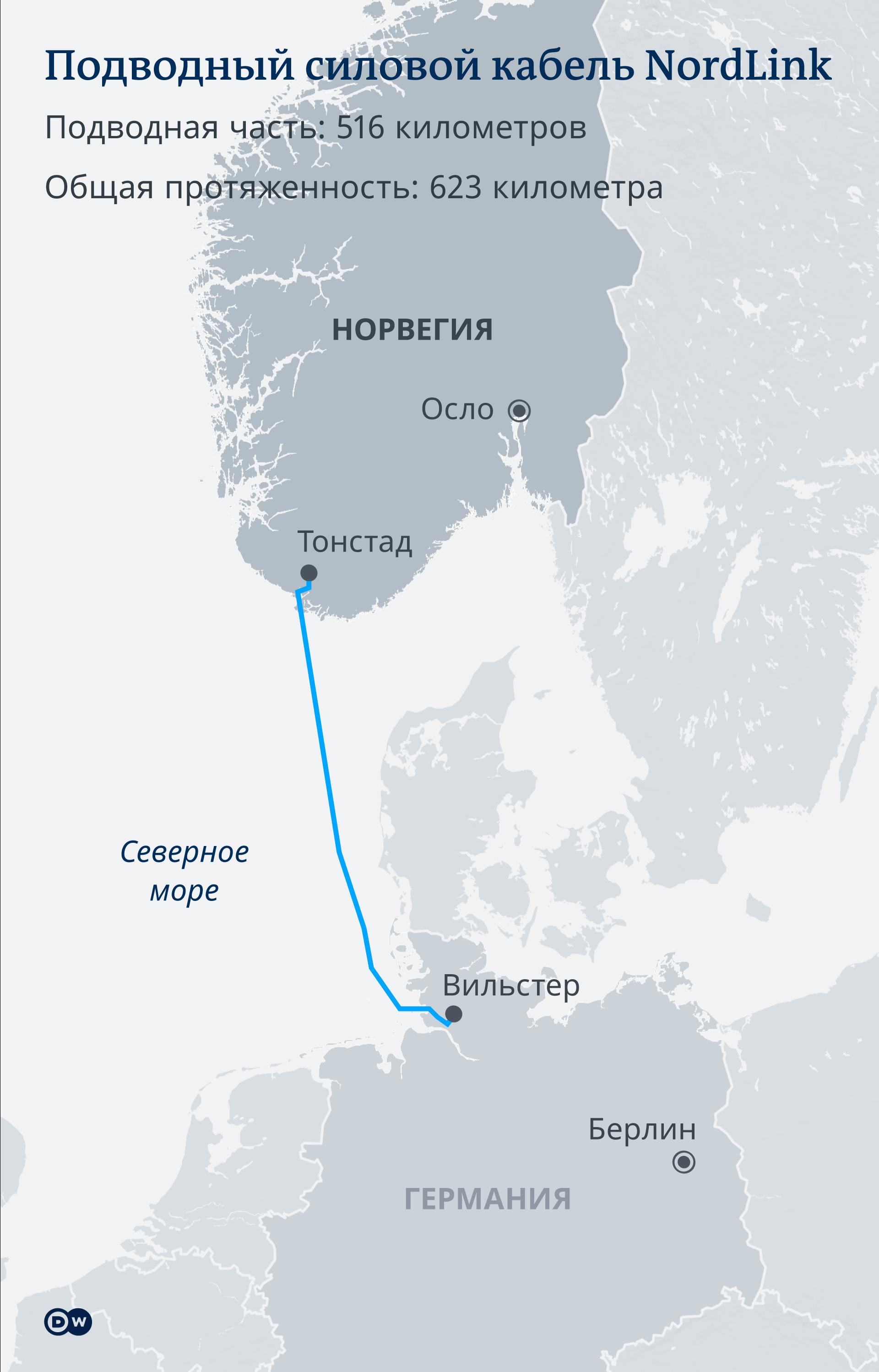 Инфографика Подводный силовой кабель NordLink