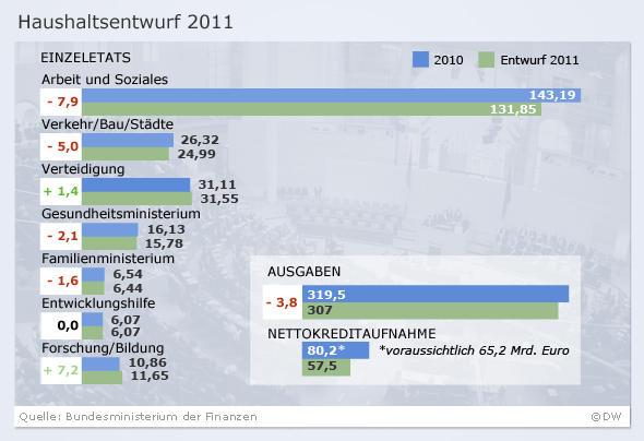 Infografik Entwurf Haushalt (Olof Pock/DW)