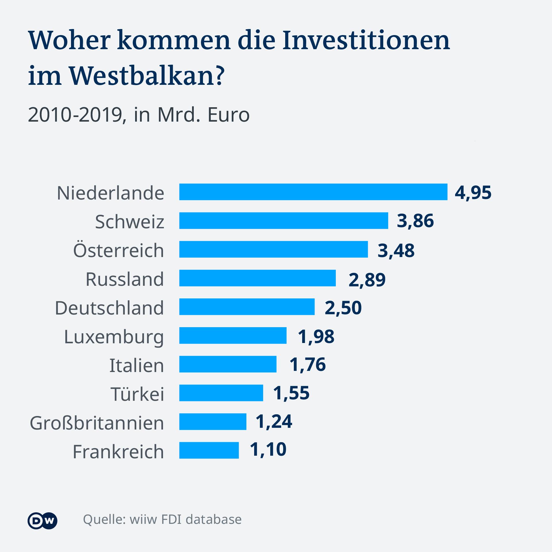 Infografik Investitionen Balkan DE