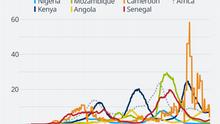 Data visualization COVID-19 New Cases Per Capita – 2021-06-02 – Africa - English