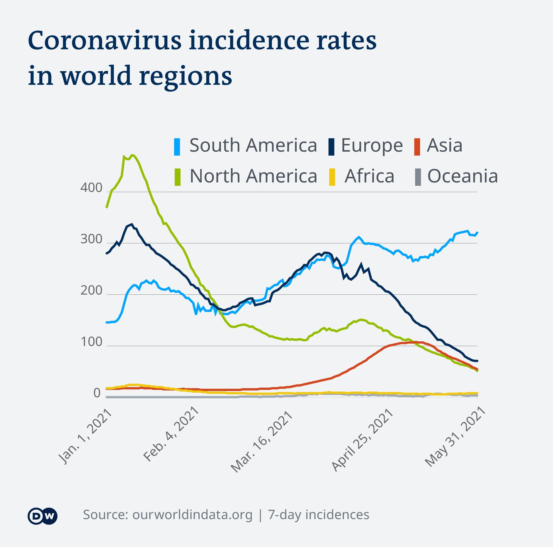 Coronavirus incidence rates worldwide
