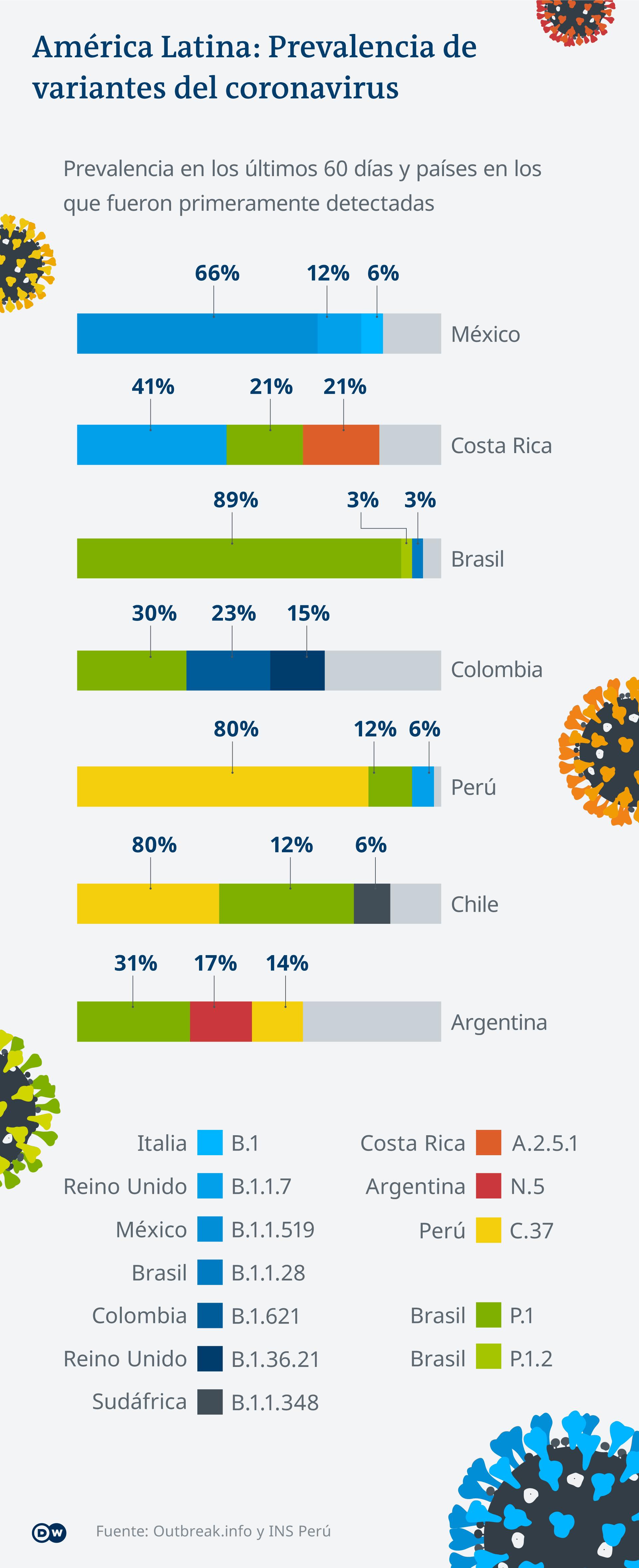 Infografik Corona América Latina