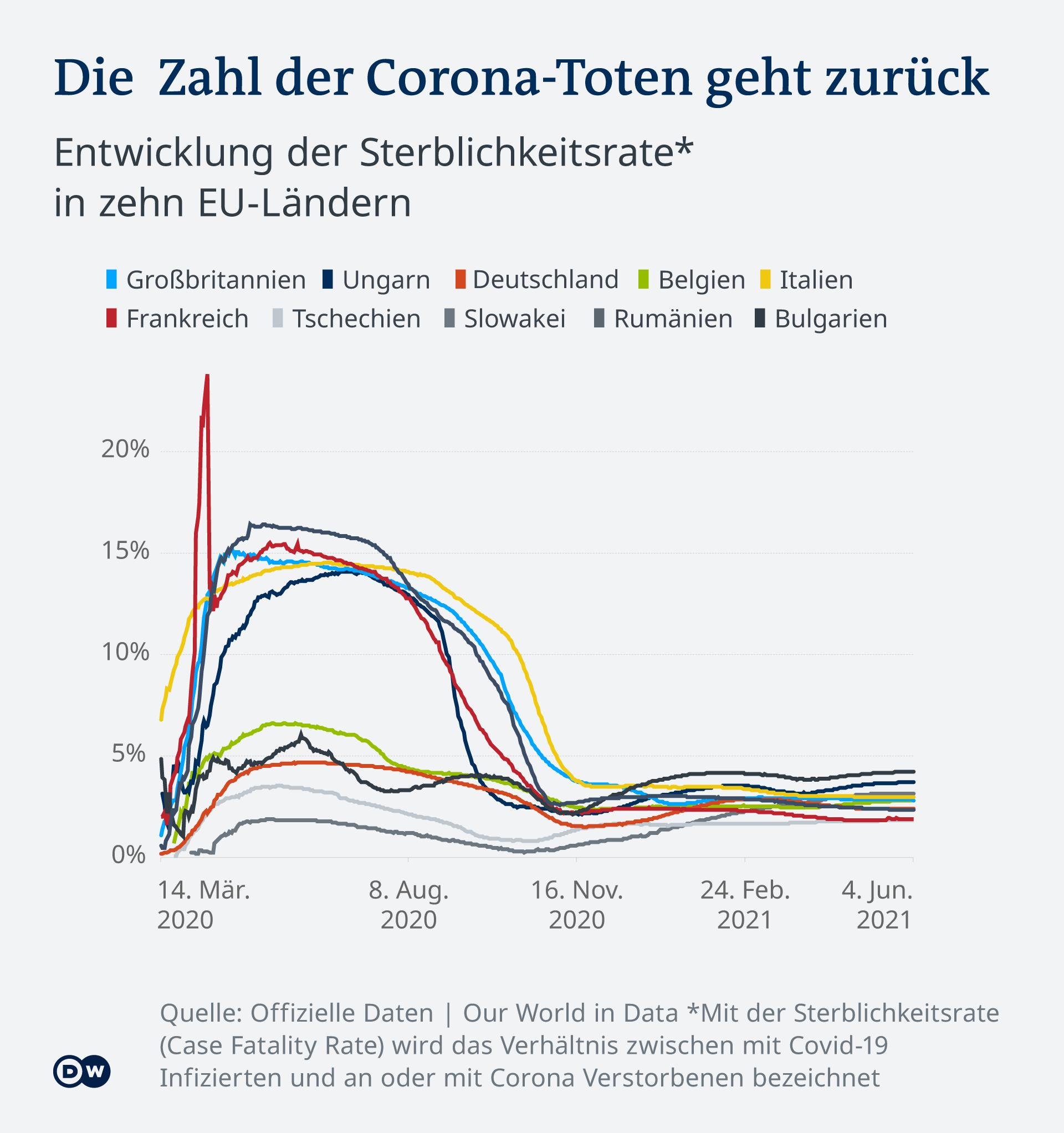 Infografik Zahl der Coronta-Toten geht zurück DE