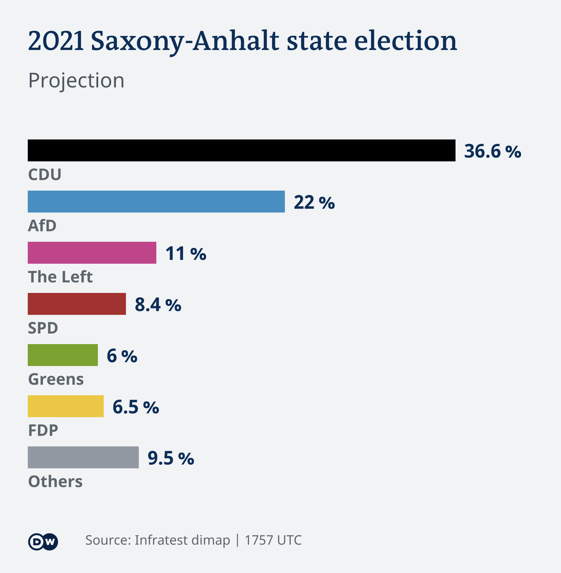 آرا احزاب انتخابات زاکسن-آنهالت: حزب دموکرات مسیحی بالای ۳۶ درصد، حزب آلترناتیو برای آلمان ۲۲ درصد، حزب چپ ۱۱ درصد، حزب سوسیال دموکرات حدود هشت و نیم درصد، حزب سبزها شش درصد، حزب لیبرال شش و نیم درصد و سایر احزاب۹ و نیم درصد