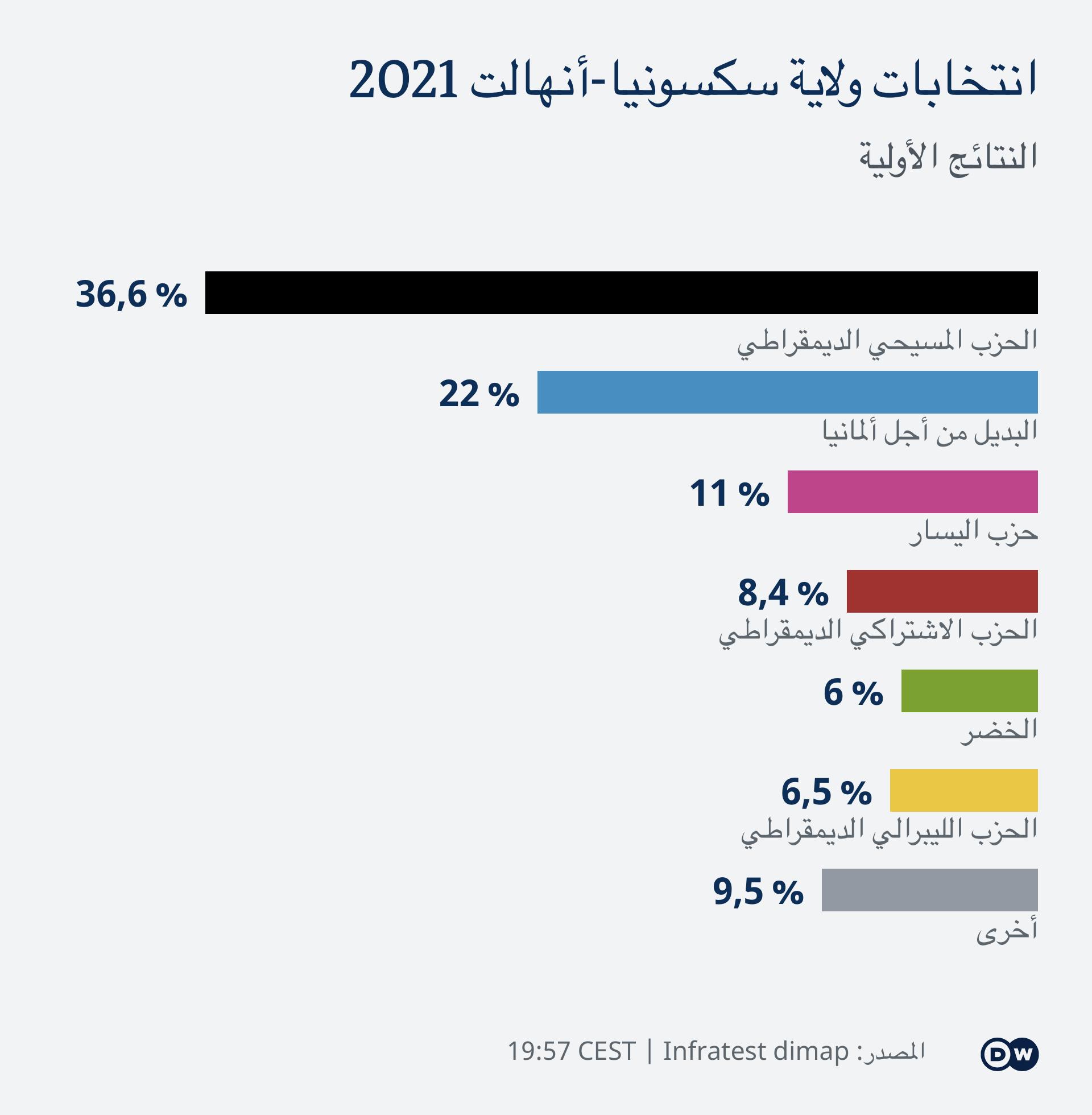 Infografik LTW 2021 Hochrechnung 1957 AR