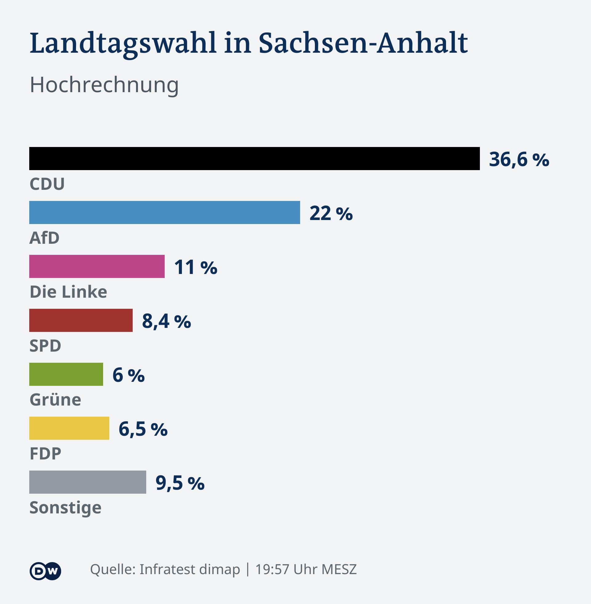 Infografică alegeri Saxonia Anhaltină