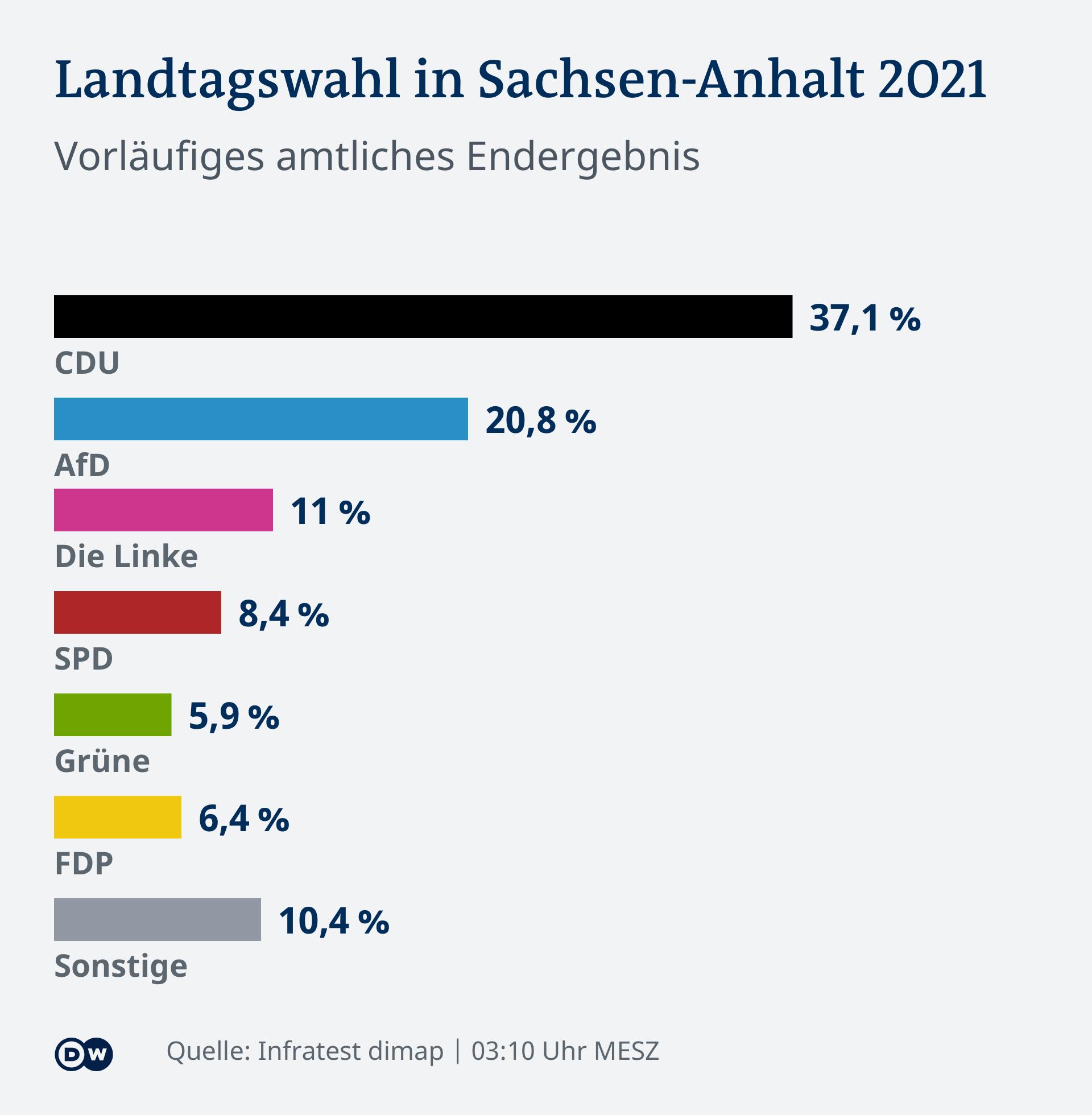 Infografică rezultate alegeri Saxonia-Anhalt