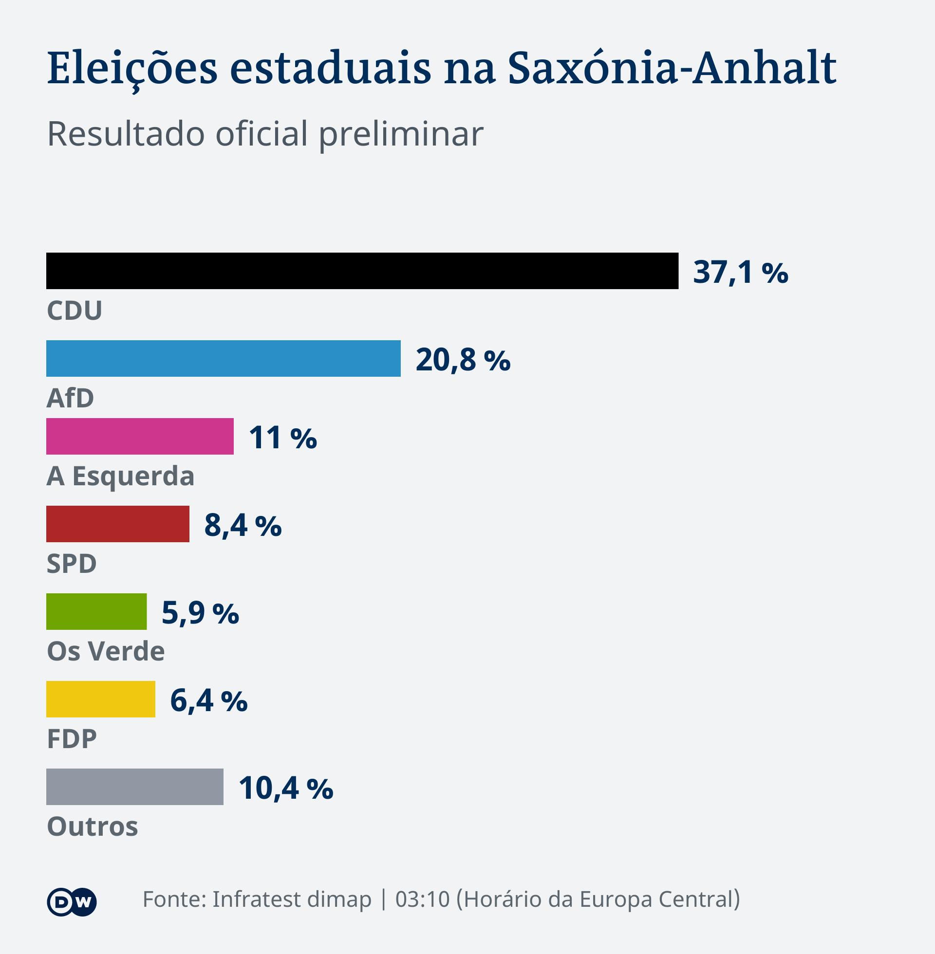Infografik LTW Sachsen-Anhalt Vorläufiges amtliches Endergebnis PT 0310
