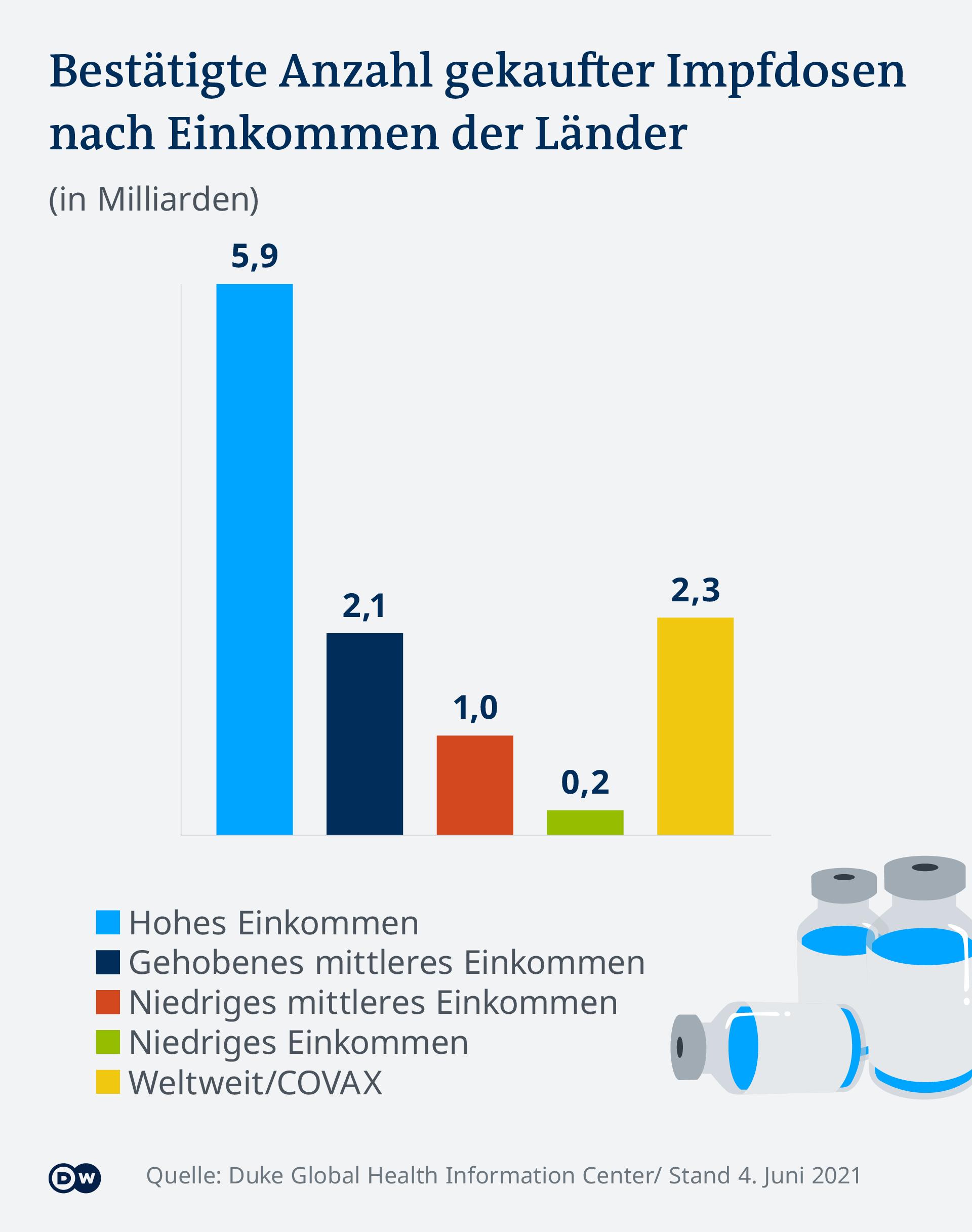 Infografik Impfdosen nach Einkommen der Länder DE