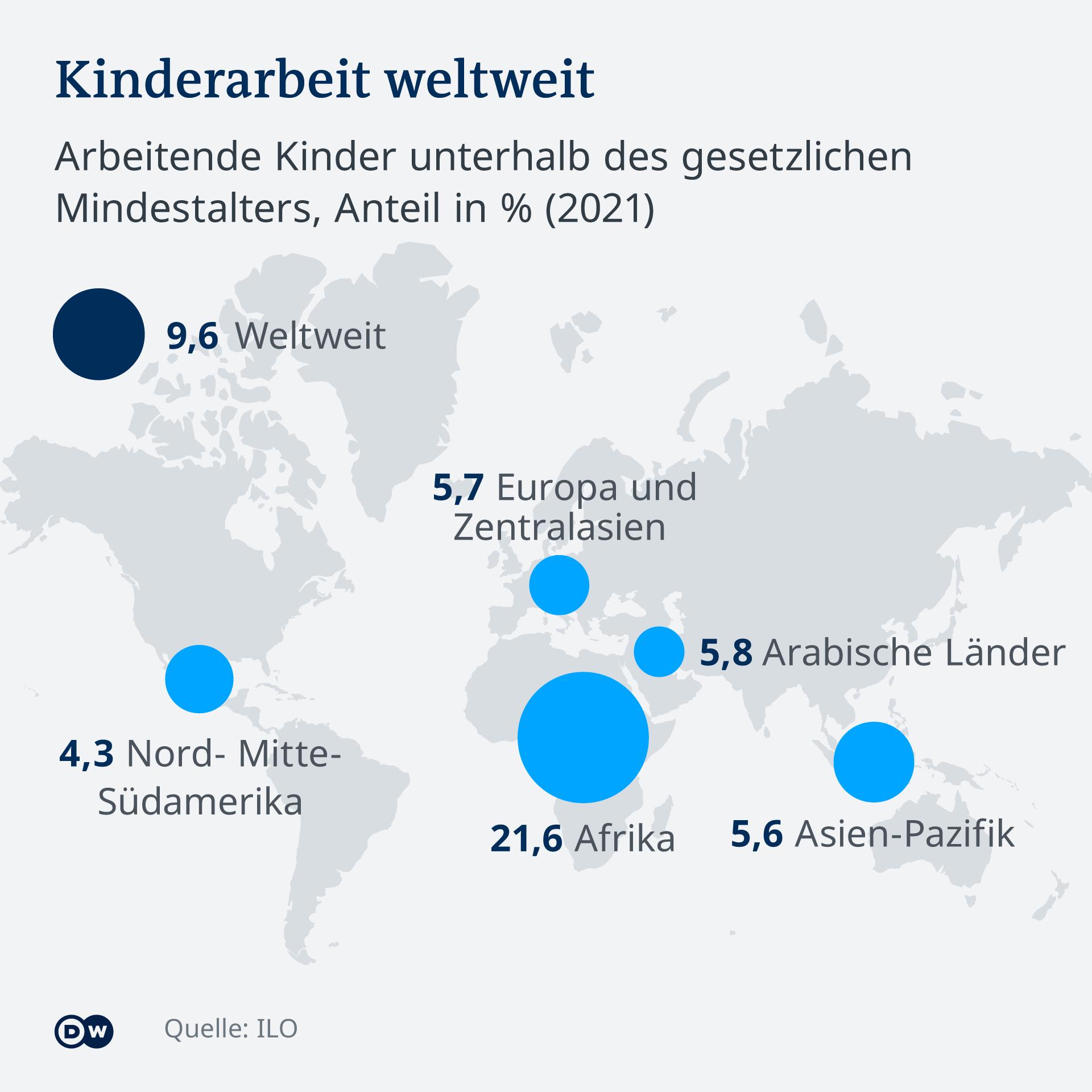 Infografik Lieferkettengesetz Kinderarbeit weltweit 2021 DE
