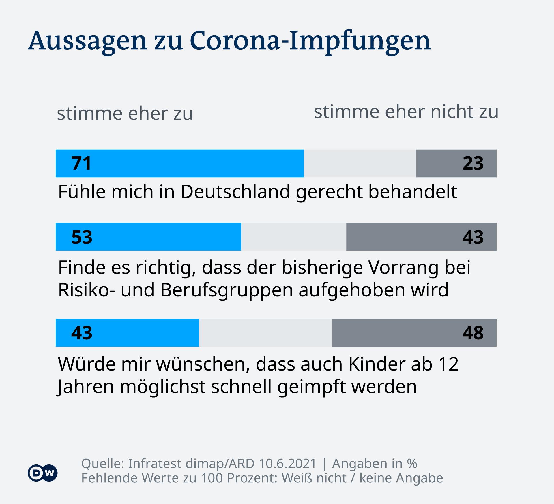 Infografik DT Impfung Aussagen DE
