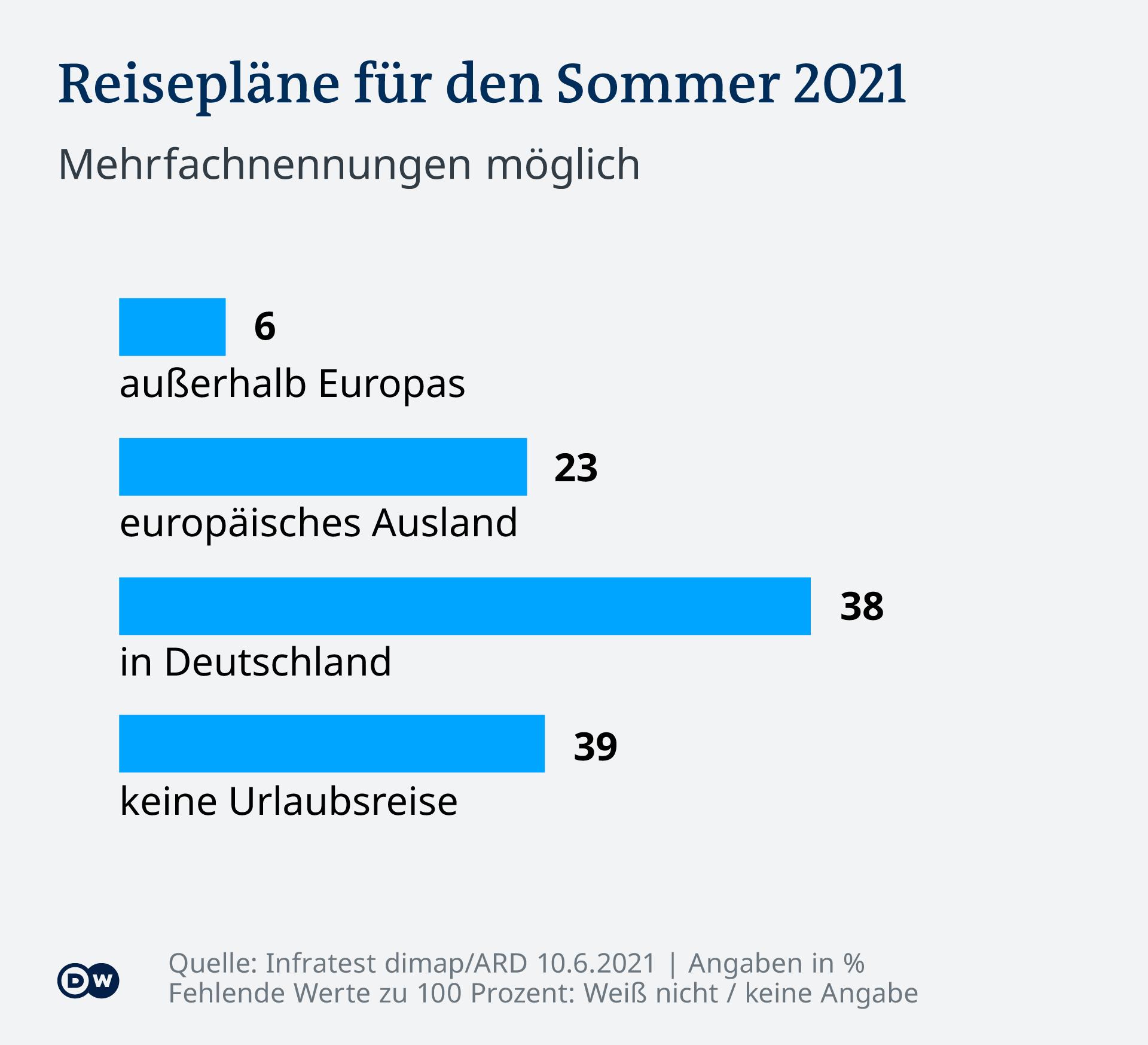 Infografik DT Reisepläne für den Sommer 2021 DE
