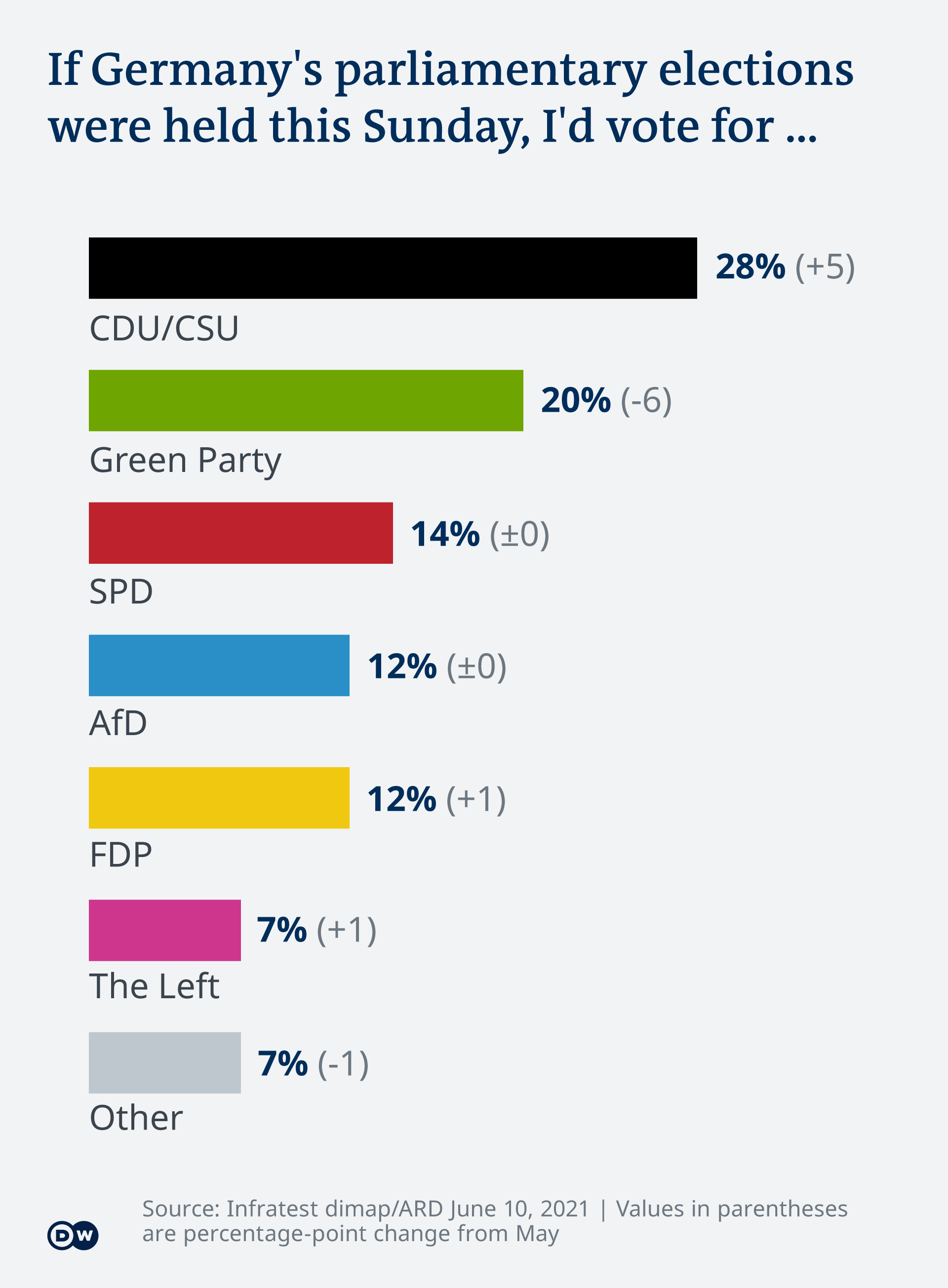 Graph showing voter support for German parties