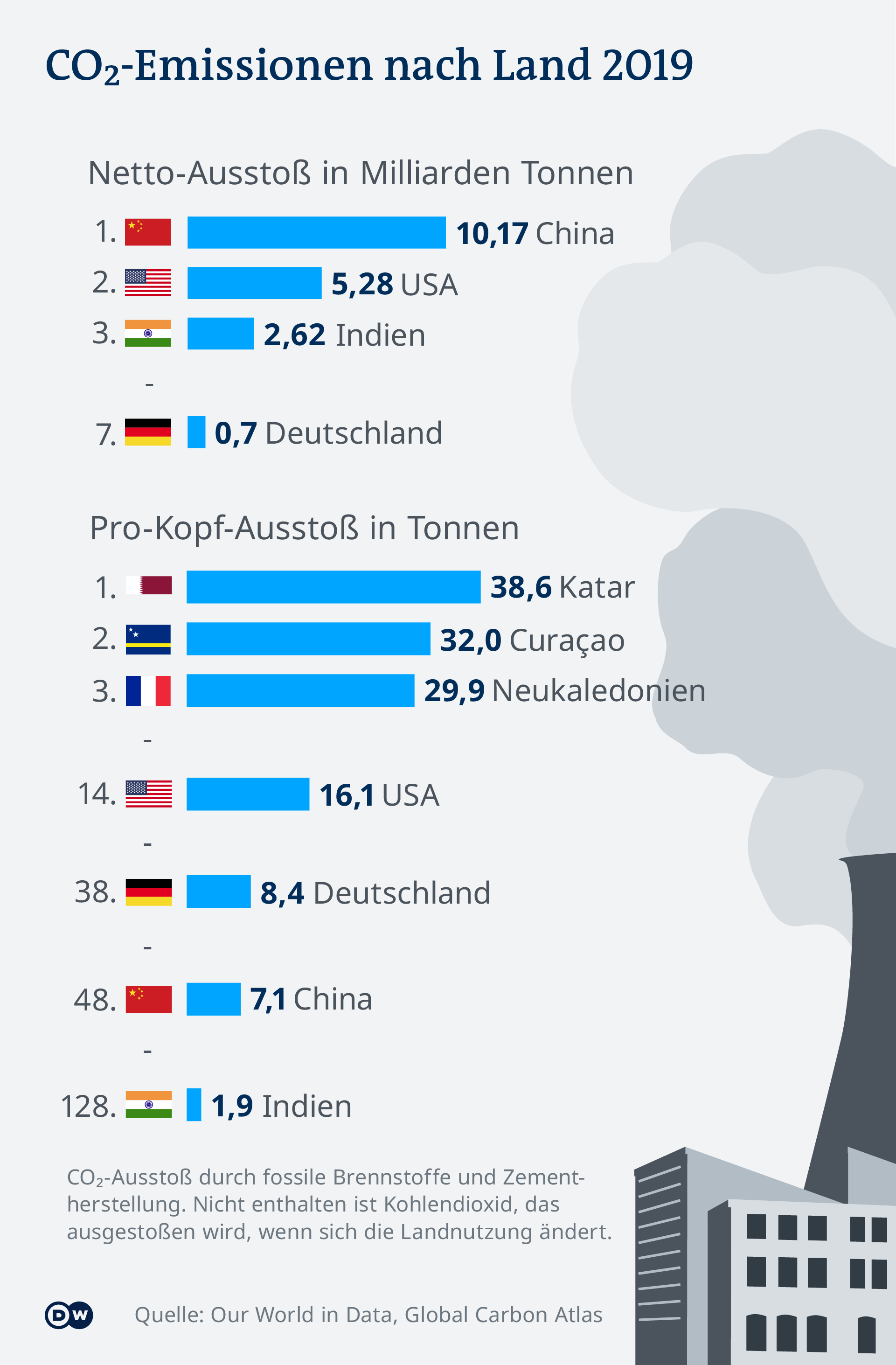 Infographic CO2 emissions by country 2019