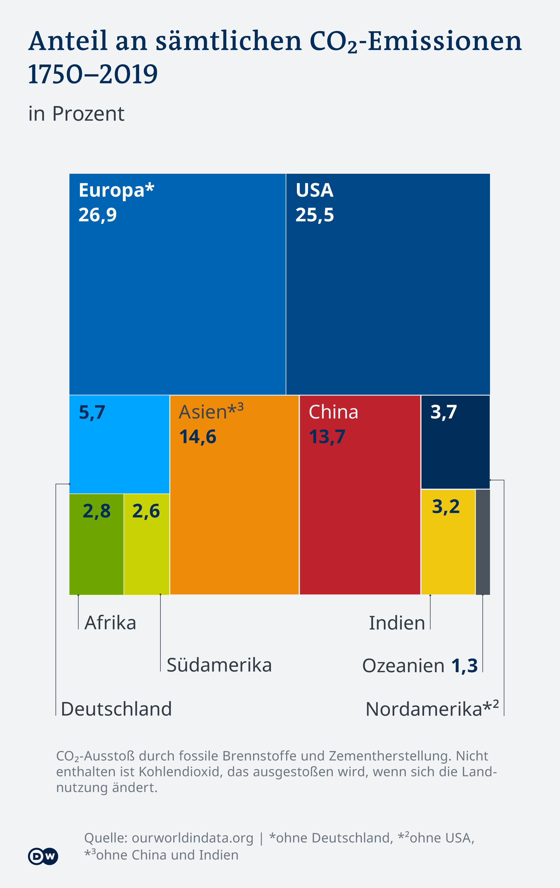 Infographic of all CO2 emissions DE