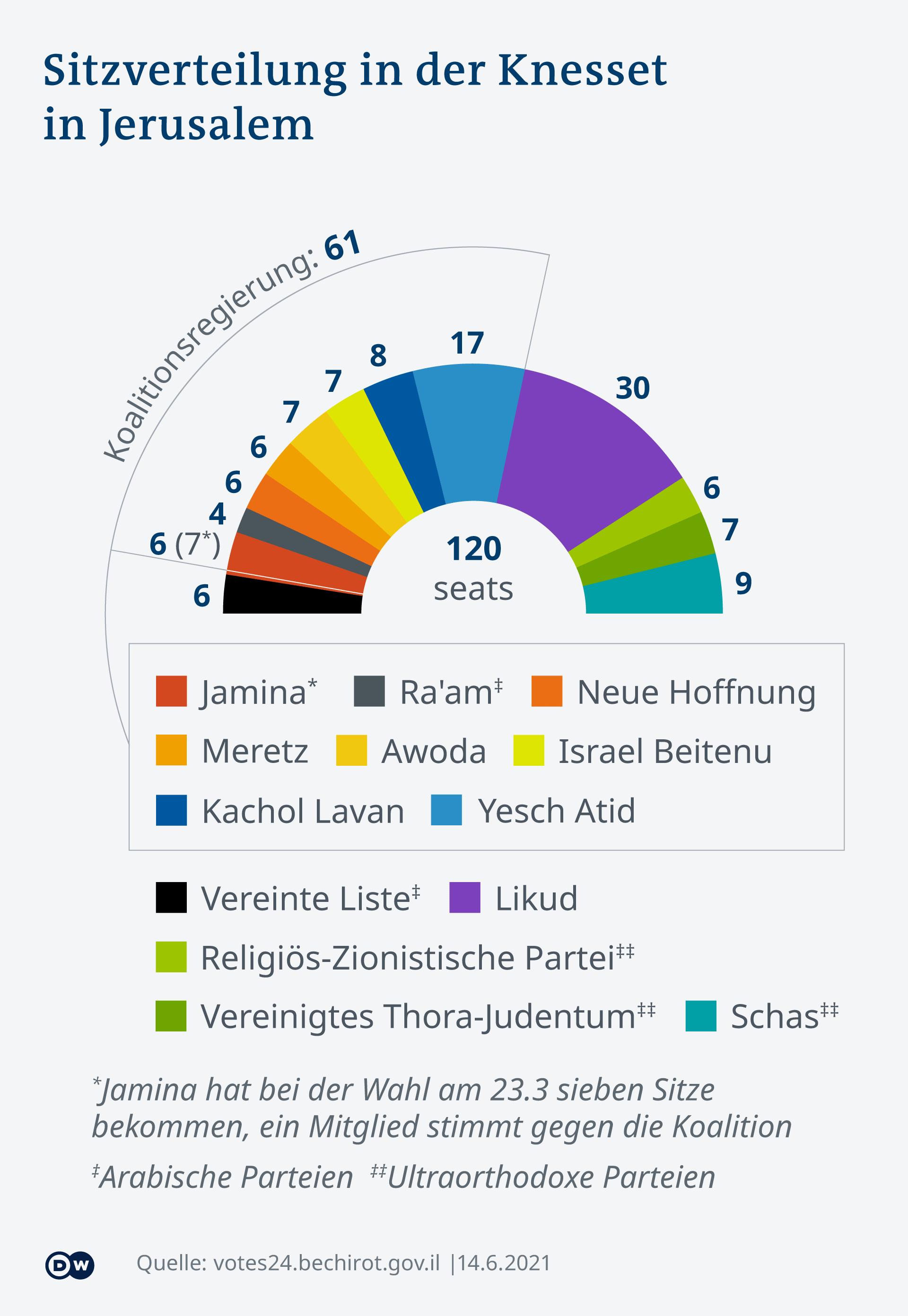 Infografik Koalitionsregierung Israel 2021 DE