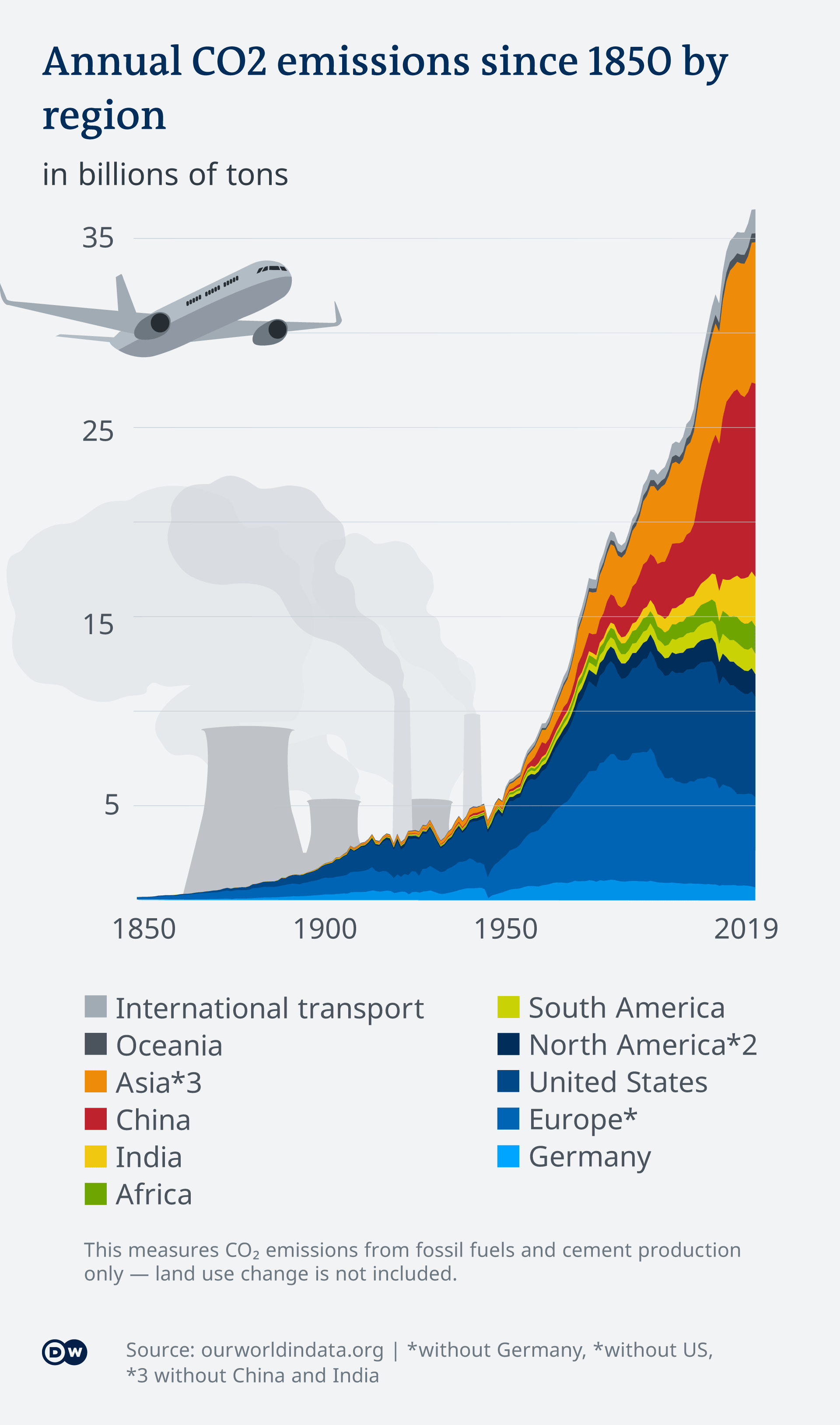 Graphic indicating CO2 emissions over time by region