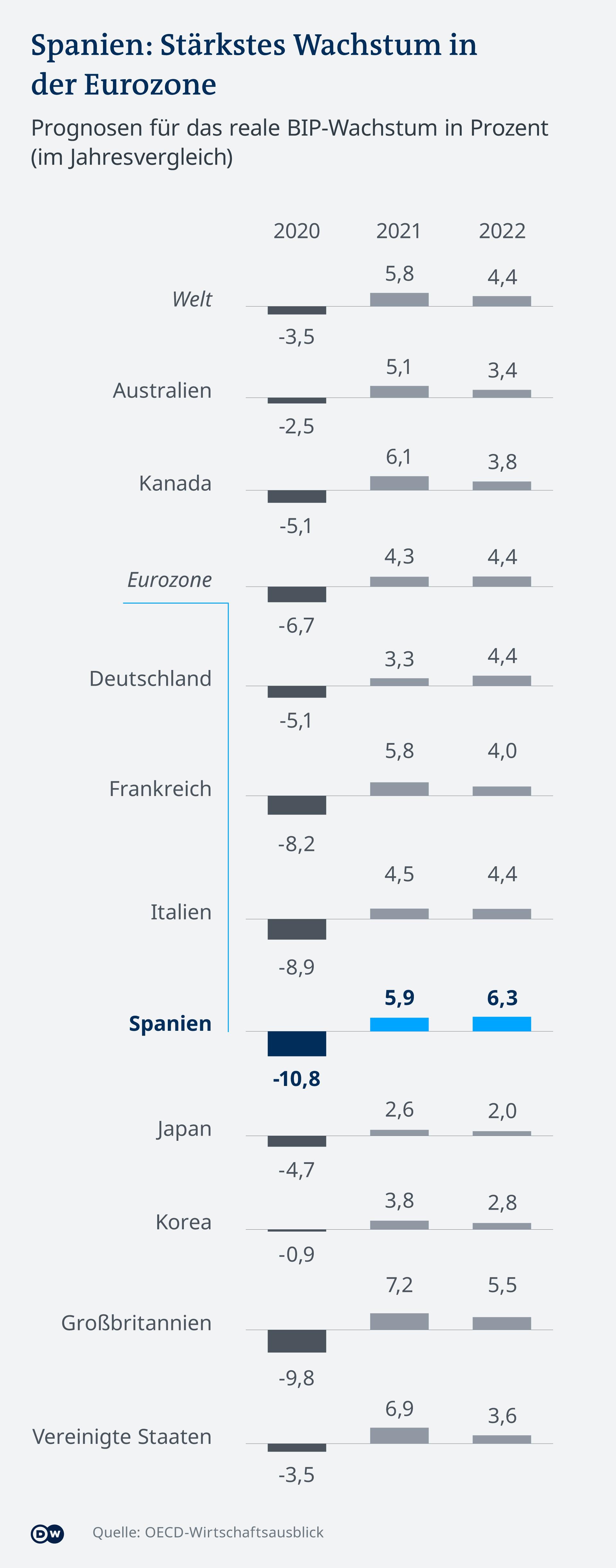 Procjena OECD gospodarskog rasta u nekim zemljama svijeta