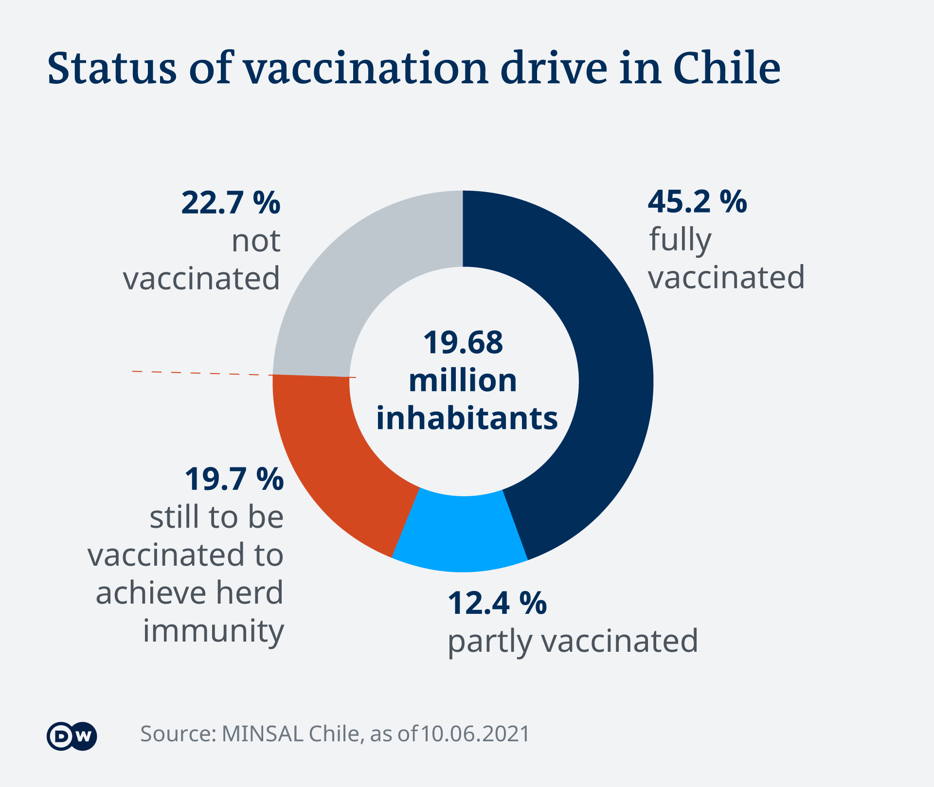 Infographic showing the status of Chile's vaccination drive