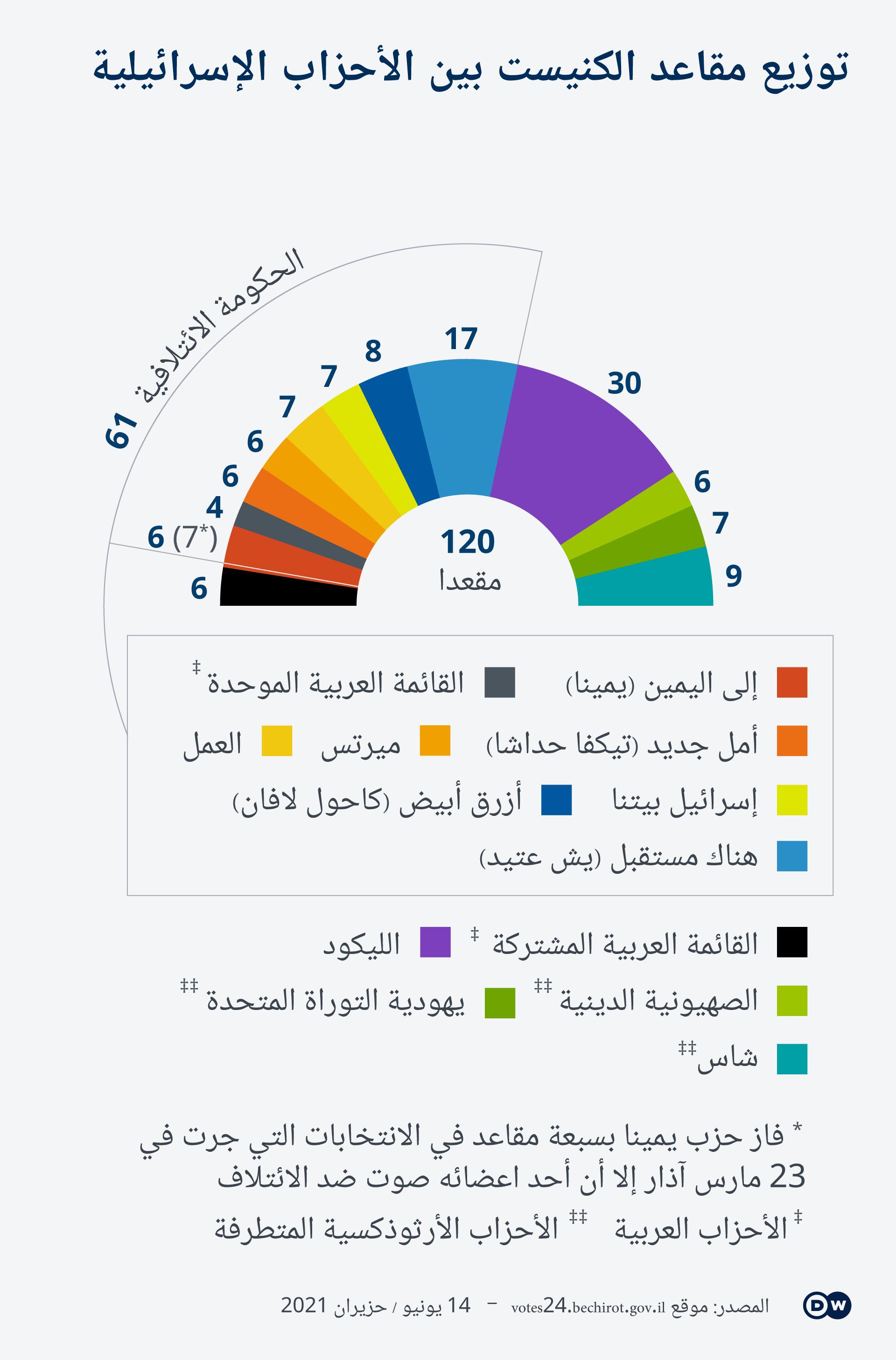 Infografik Wahlen Israel Koalition AR