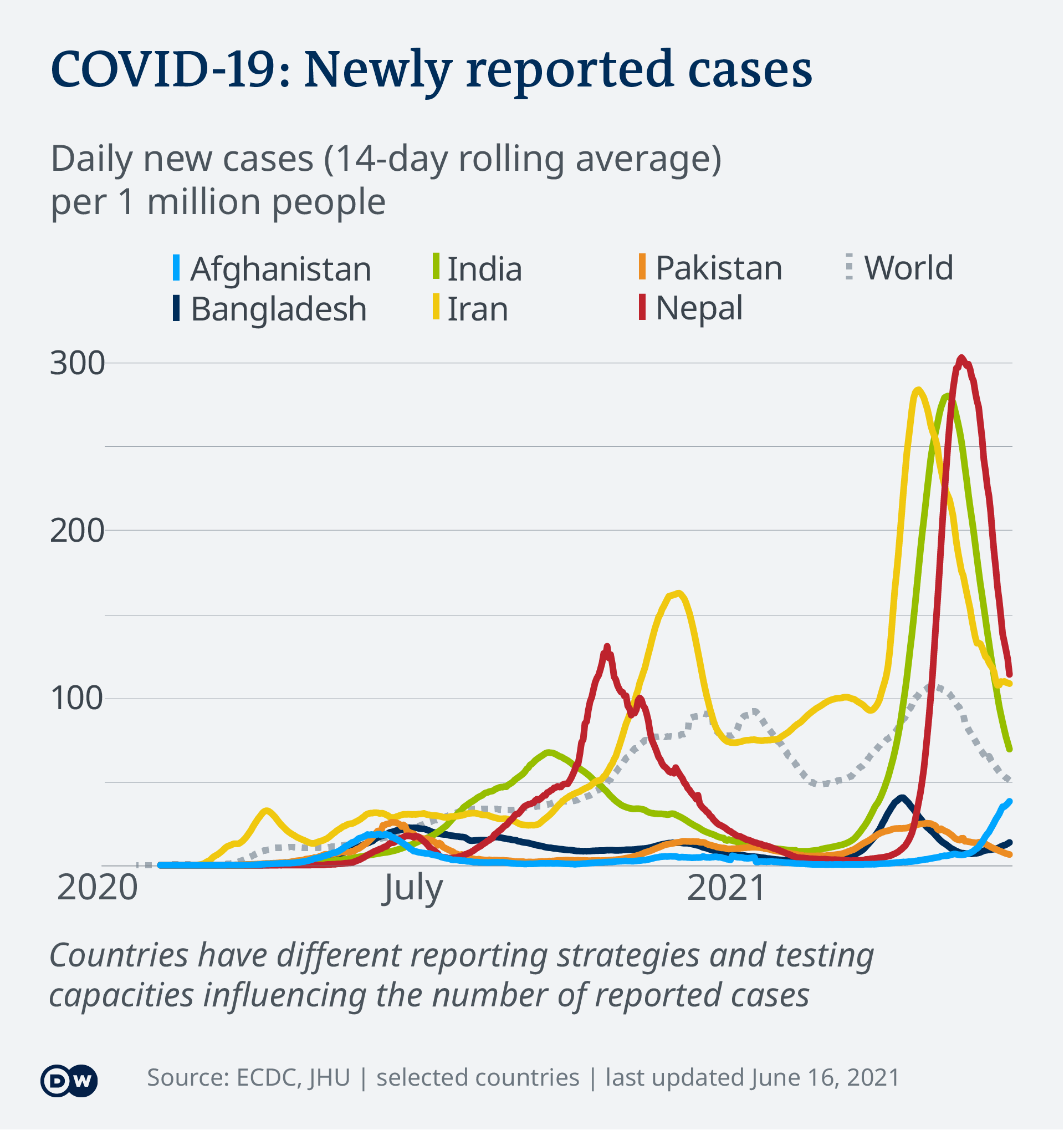 New COVID-19 cases per capita – selected Asian countries – updated June 16, 2021 – EN
