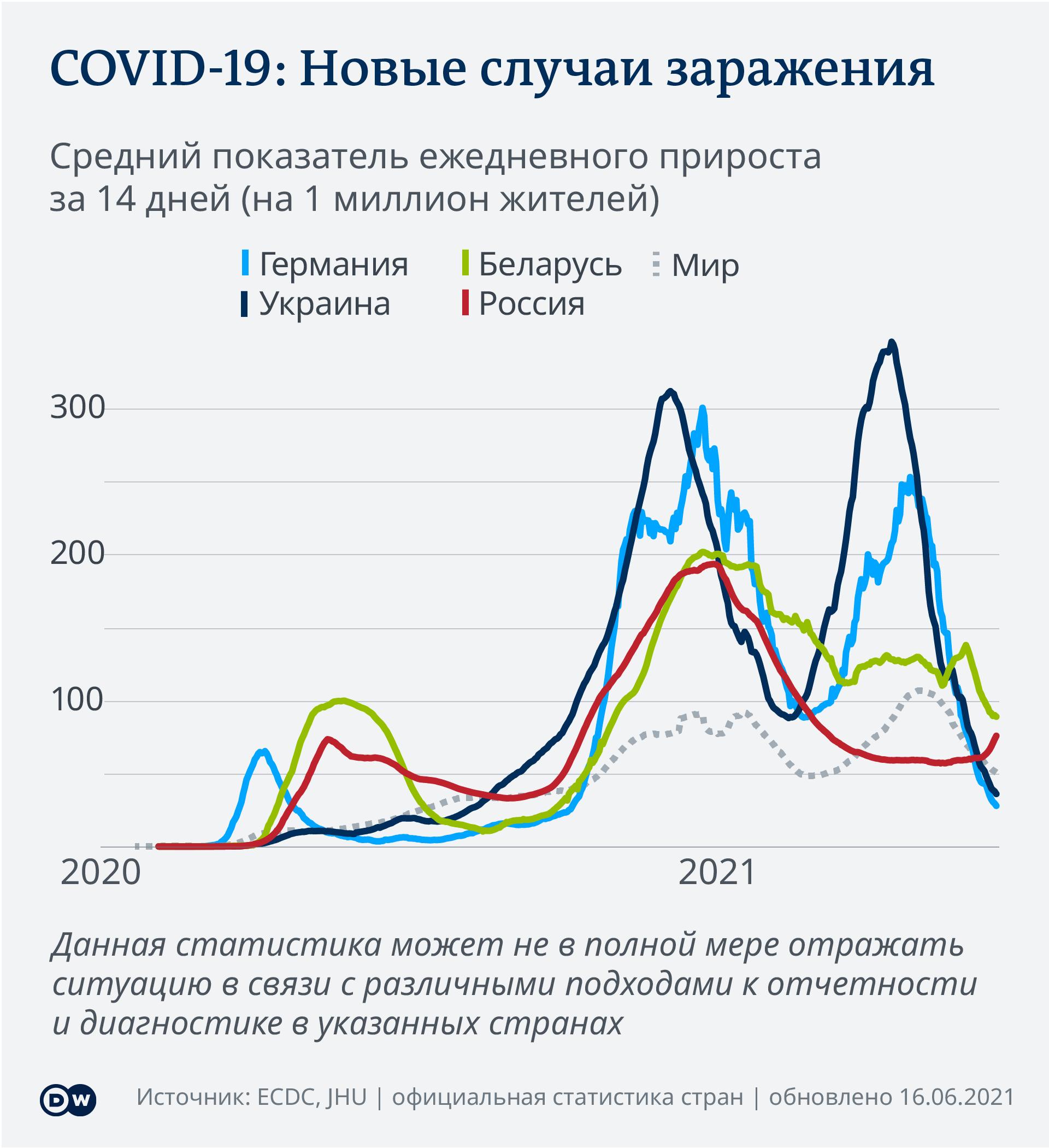 Data visualization COVID-19 New Cases Per Capita – 2021-06-16 – Russia - Russian