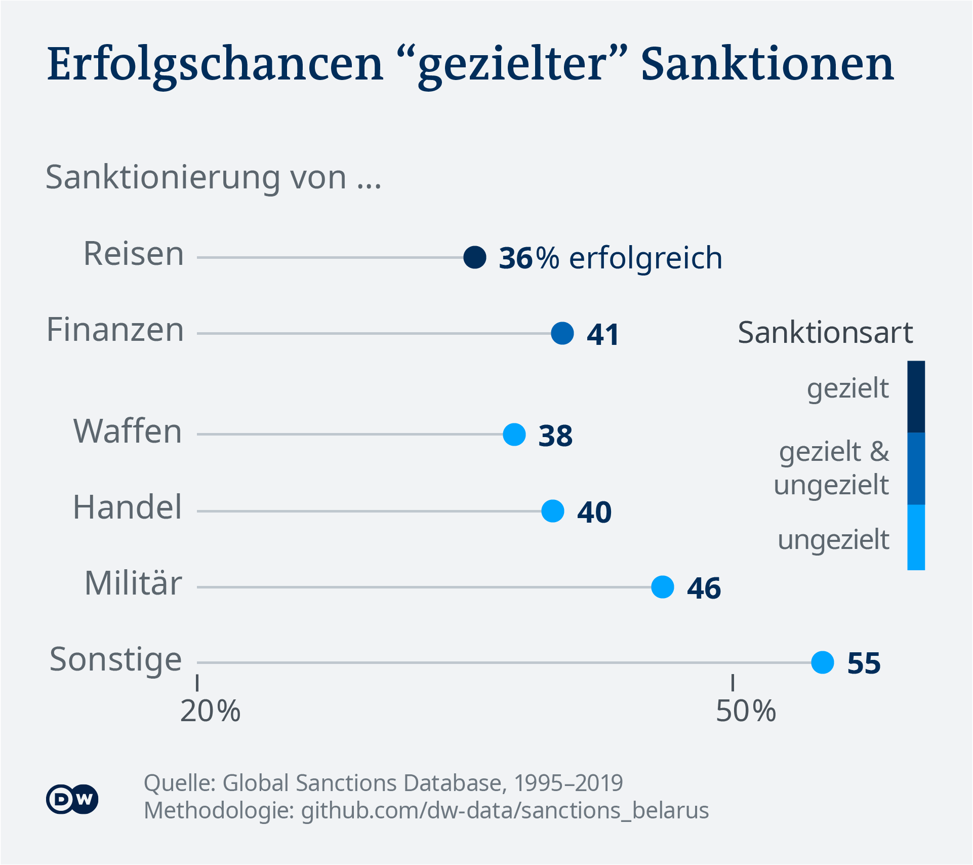 Data visualization: success rate of different sanction types - German
