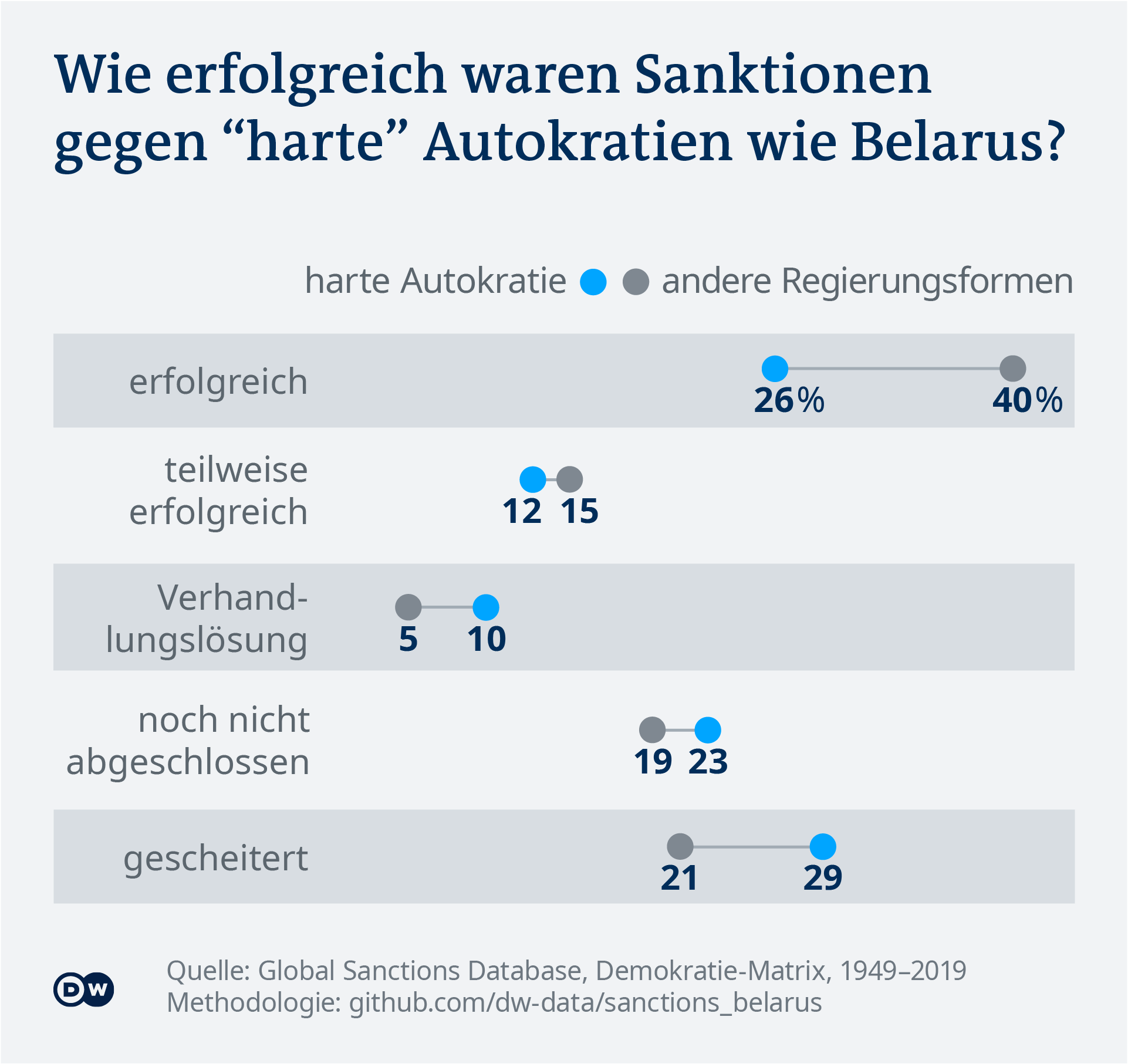 Data visualization: The success rate of sanctions against hard autocracies - German