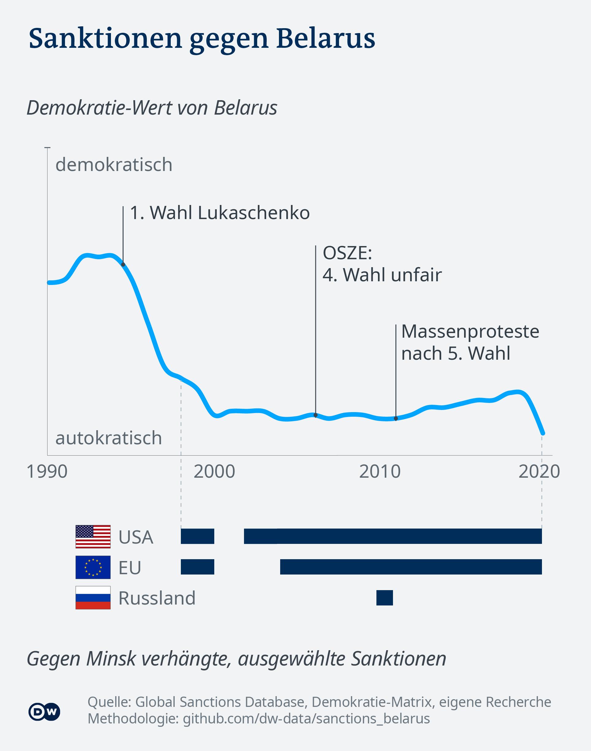 Data visualization: The history of Belarus' tumbling democracy - German