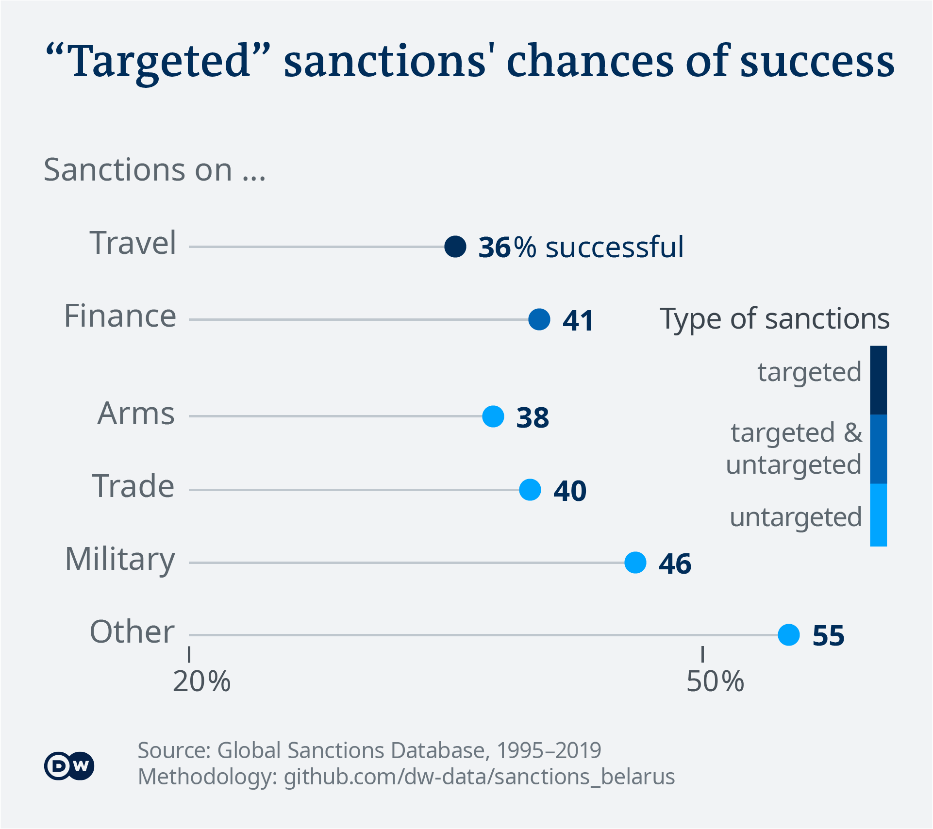 Data visualization: The success rate of different sanction types - English - ONLY USE WITH DATA STORY