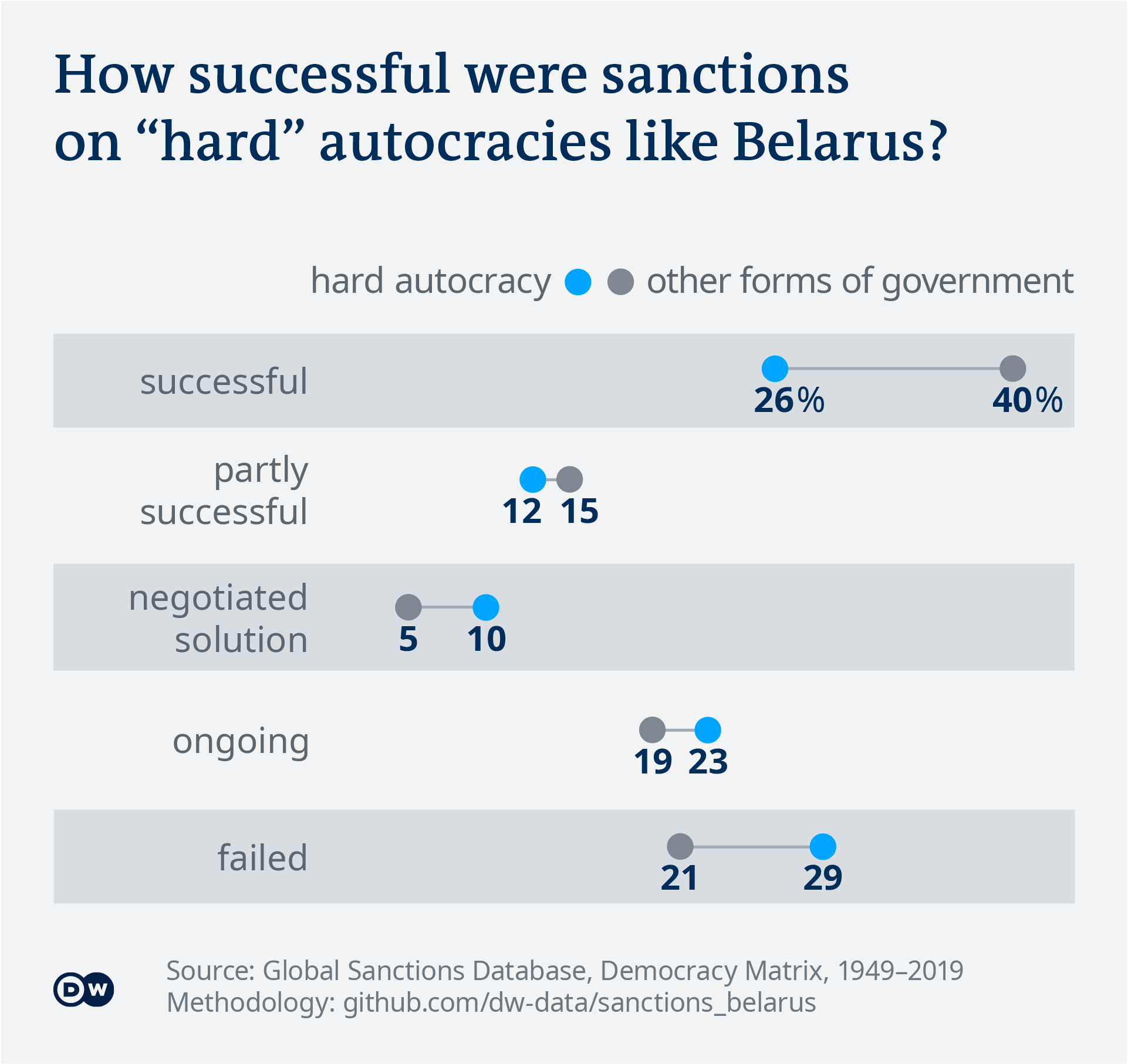 Data visualization: The success rate of sanctions against hard autocracies - English - ONLY USE WITH DATA STORY