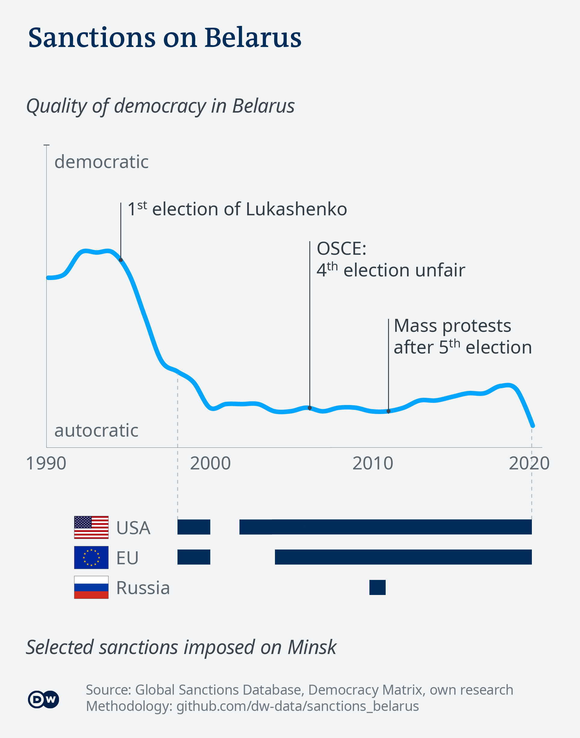 Data visualization: The history of Belarus' tumbling democracy - English - ONLY USE WITH DATA STORY