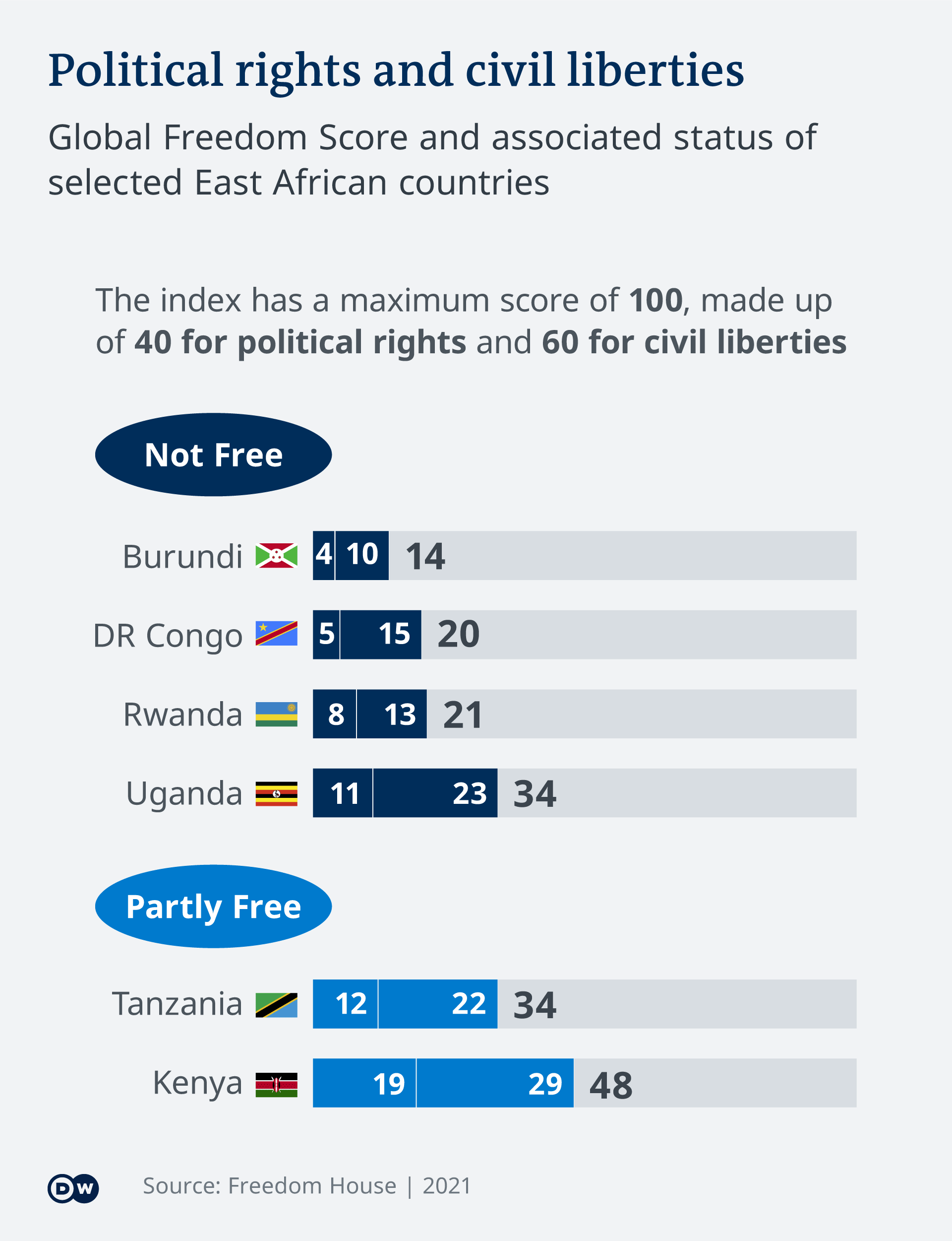 Infographic showing political rights and freedoms in several African countries