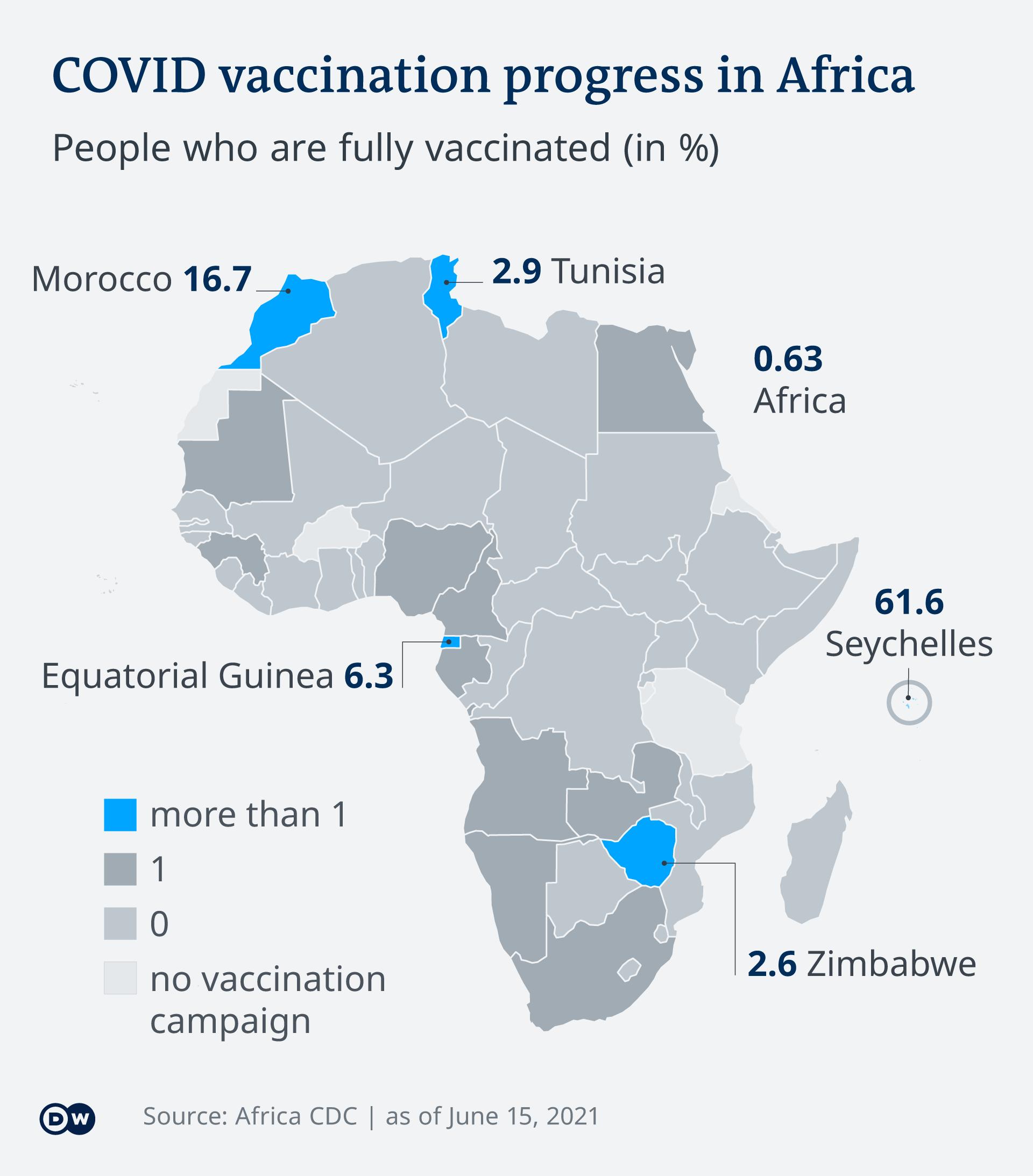 Les chiffres sur la vaccination en Afrique il y a dix jours