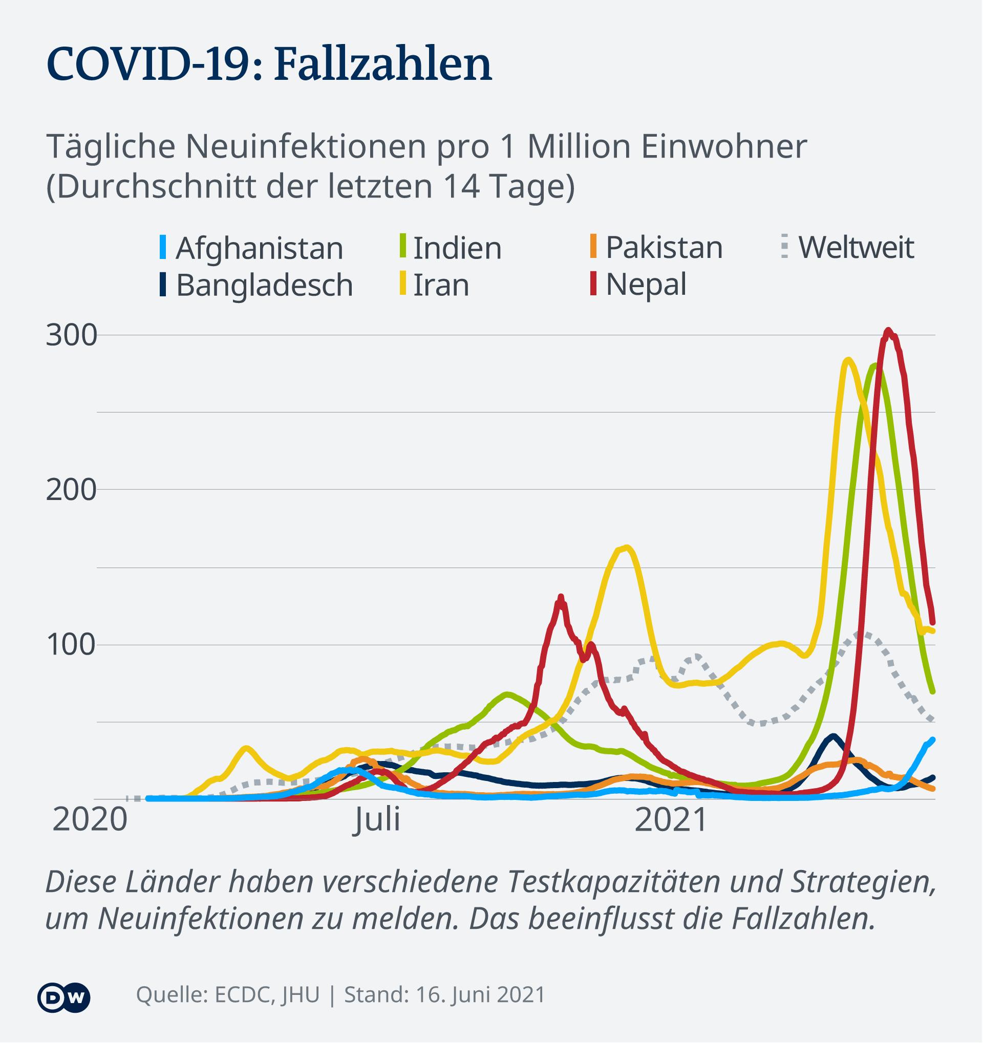Infografik COVID-19 Fallzahlen ausgewählte asiatische Länder DE