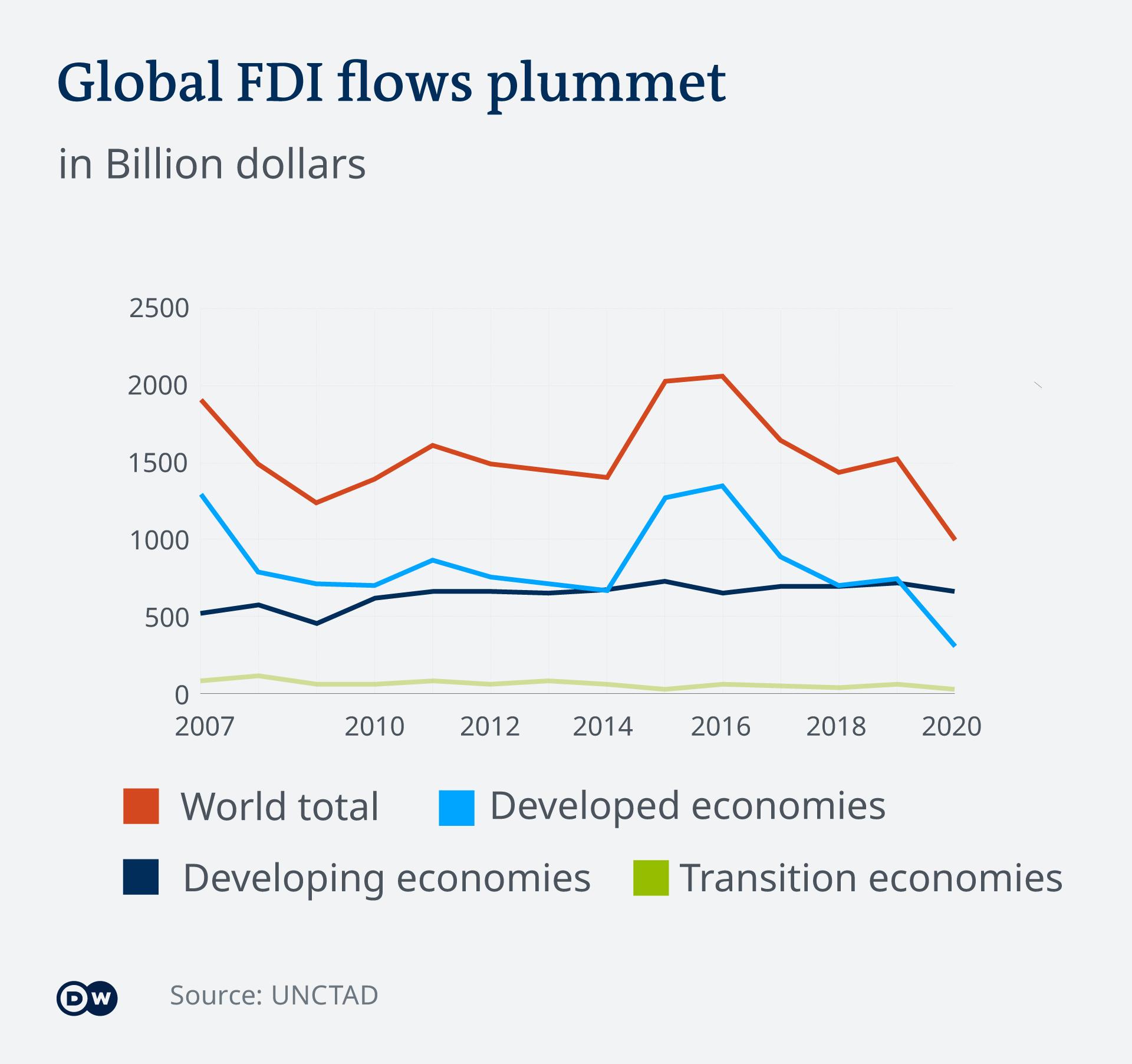 Global FDI flows