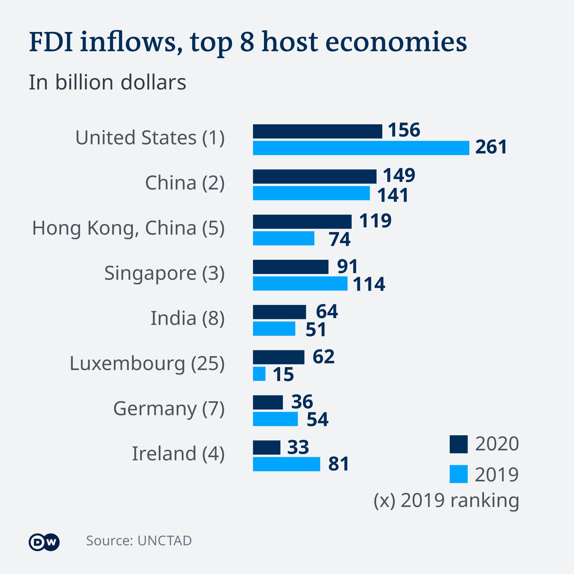 Top 10 FDI destinations